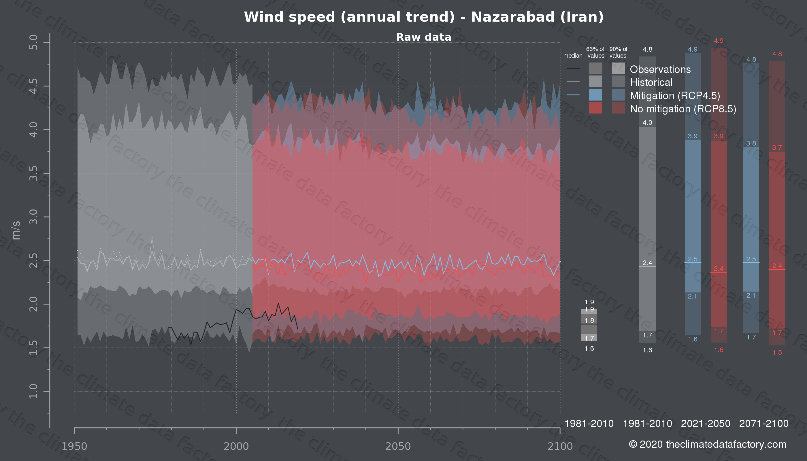 Graphic of projected wind speed for Nazarabad (Iran) under two climate change mitigation policy scenarios (RCP4.5, RCP8.5). Represented climate data are raw data from IPCC models. https://theclimatedatafactory.com