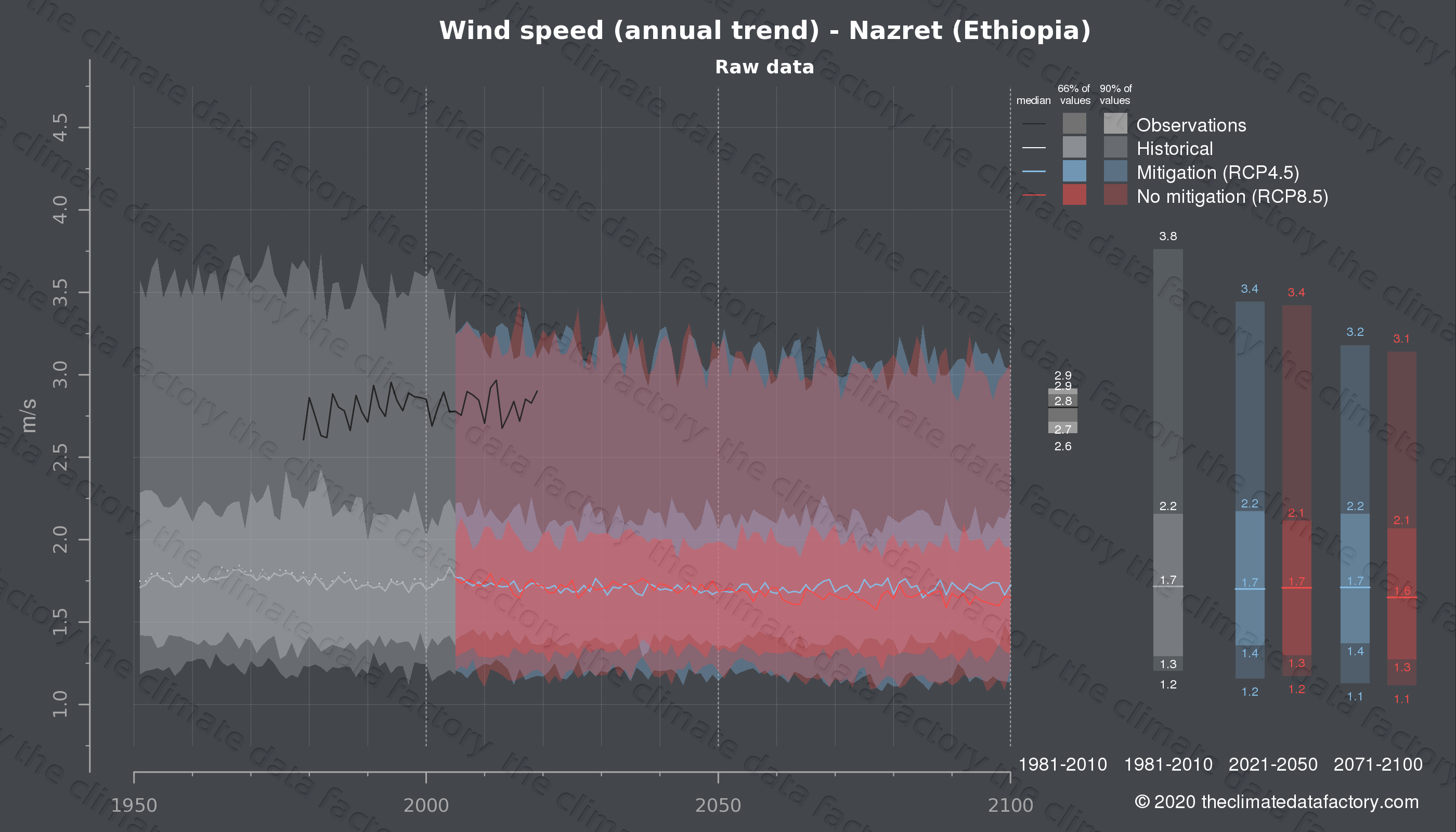 Graphic of projected wind speed for Nazret (Ethiopia) under two climate change mitigation policy scenarios (RCP4.5, RCP8.5). Represented climate data are raw data from IPCC models. https://theclimatedatafactory.com