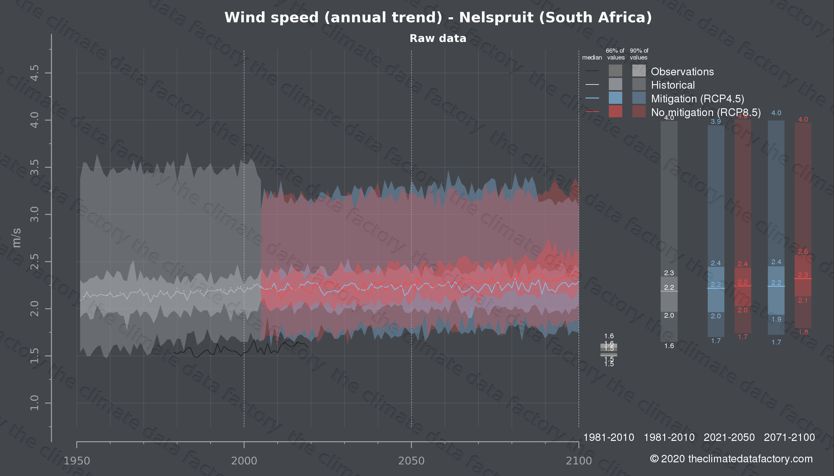 Graphic of projected wind speed for Nelspruit (South Africa) under two climate change mitigation policy scenarios (RCP4.5, RCP8.5). Represented climate data are raw data from IPCC models. https://theclimatedatafactory.com