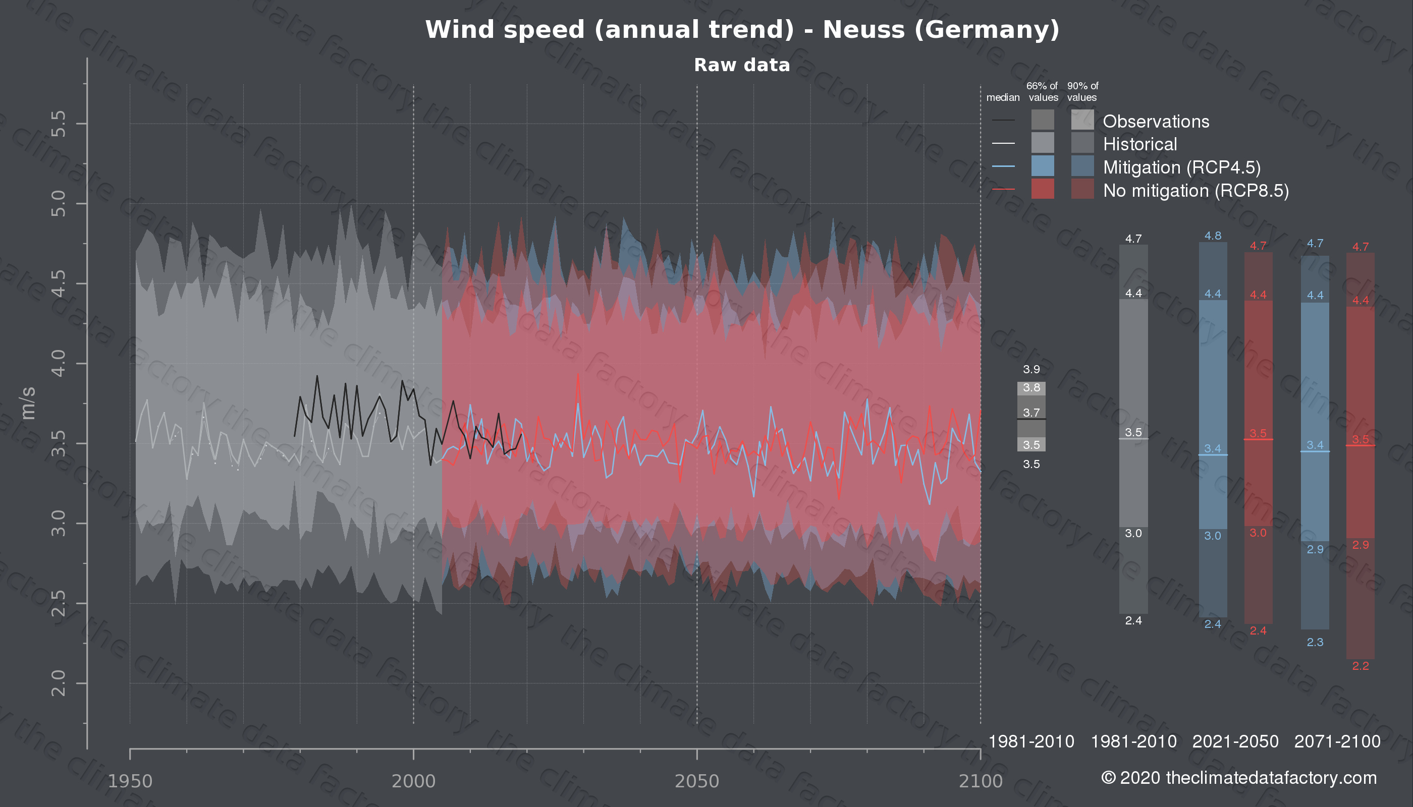 Graphic of projected wind speed for Neuss (Germany) under two climate change mitigation policy scenarios (RCP4.5, RCP8.5). Represented climate data are raw data from IPCC models. https://theclimatedatafactory.com