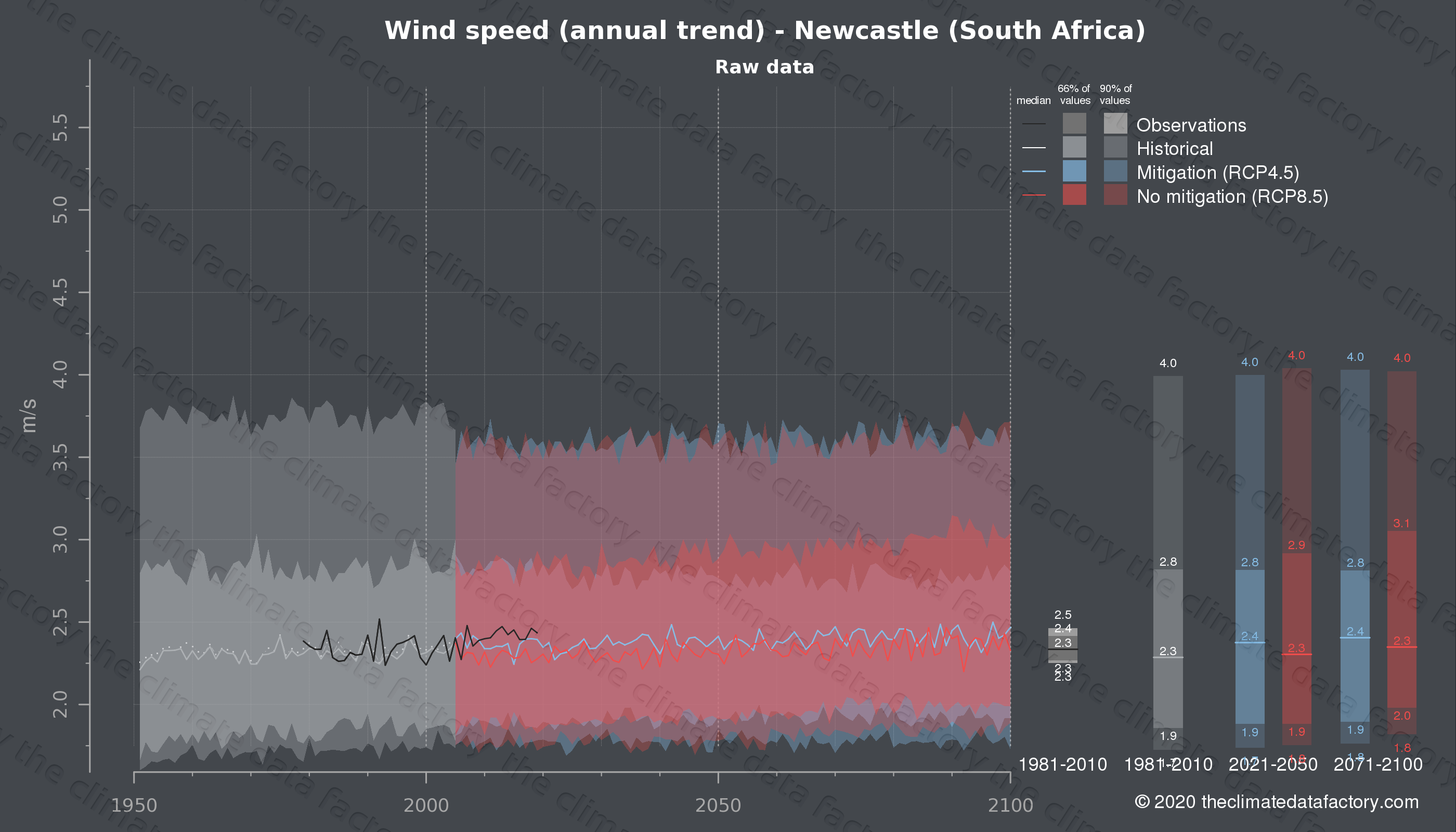 Graphic of projected wind speed for Newcastle (South Africa) under two climate change mitigation policy scenarios (RCP4.5, RCP8.5). Represented climate data are raw data from IPCC models. https://theclimatedatafactory.com