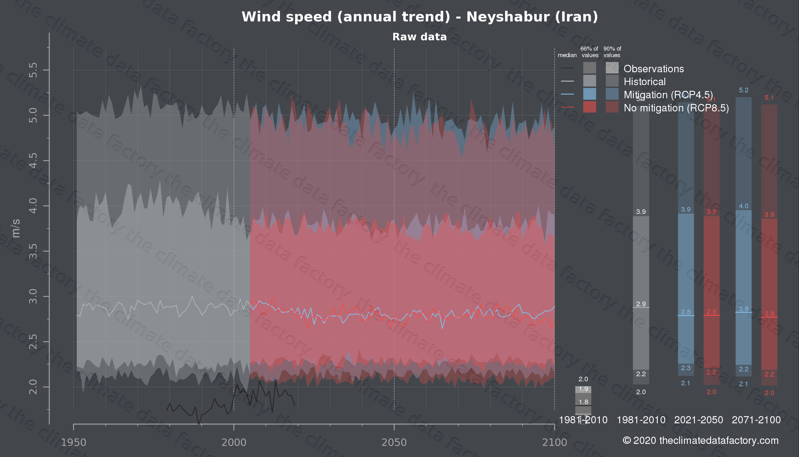 Graphic of projected wind speed for Neyshabur (Iran) under two climate change mitigation policy scenarios (RCP4.5, RCP8.5). Represented climate data are raw data from IPCC models. https://theclimatedatafactory.com