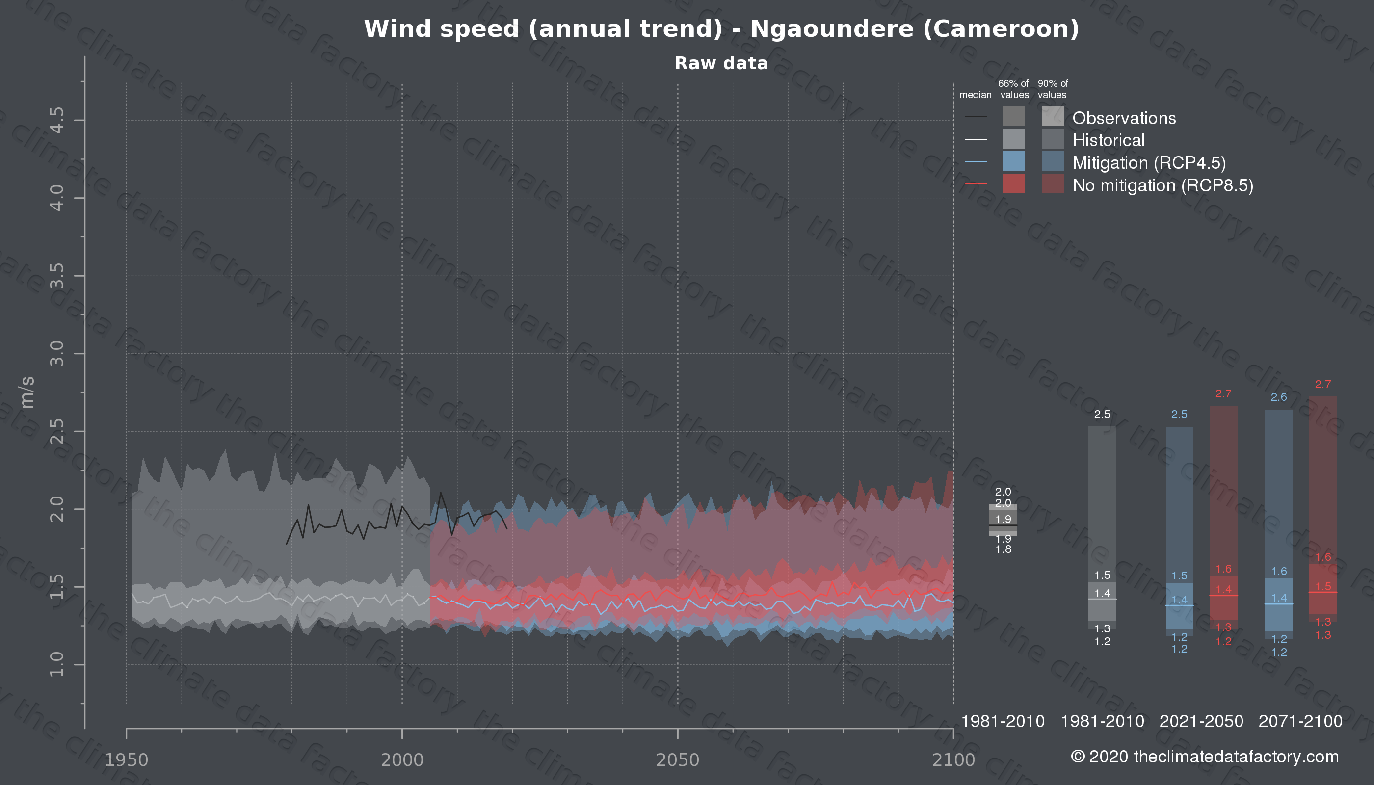 Graphic of projected wind speed for Ngaoundere (Cameroon) under two climate change mitigation policy scenarios (RCP4.5, RCP8.5). Represented climate data are raw data from IPCC models. https://theclimatedatafactory.com