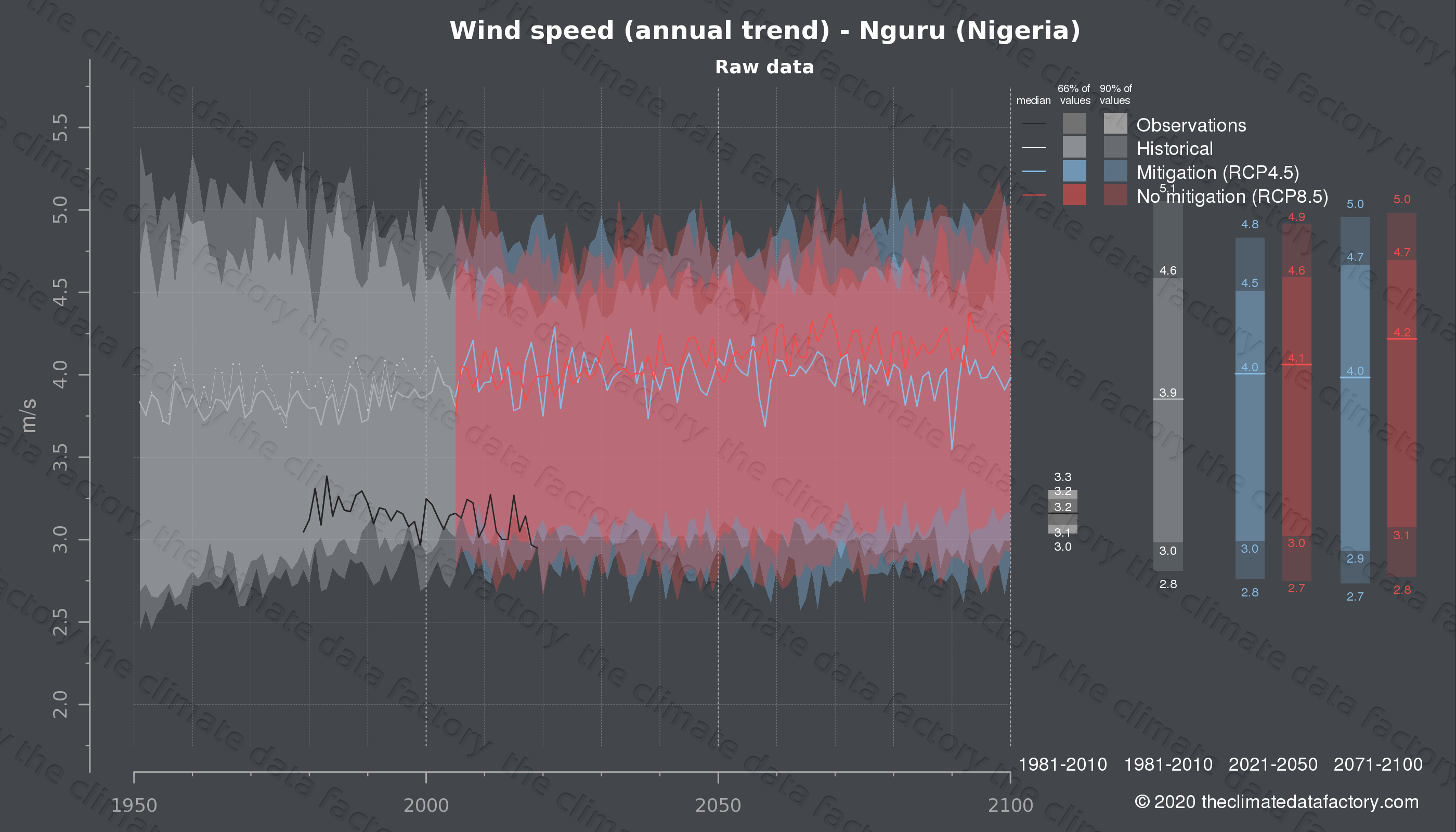 Graphic of projected wind speed for Nguru (Nigeria) under two climate change mitigation policy scenarios (RCP4.5, RCP8.5). Represented climate data are raw data from IPCC models. https://theclimatedatafactory.com