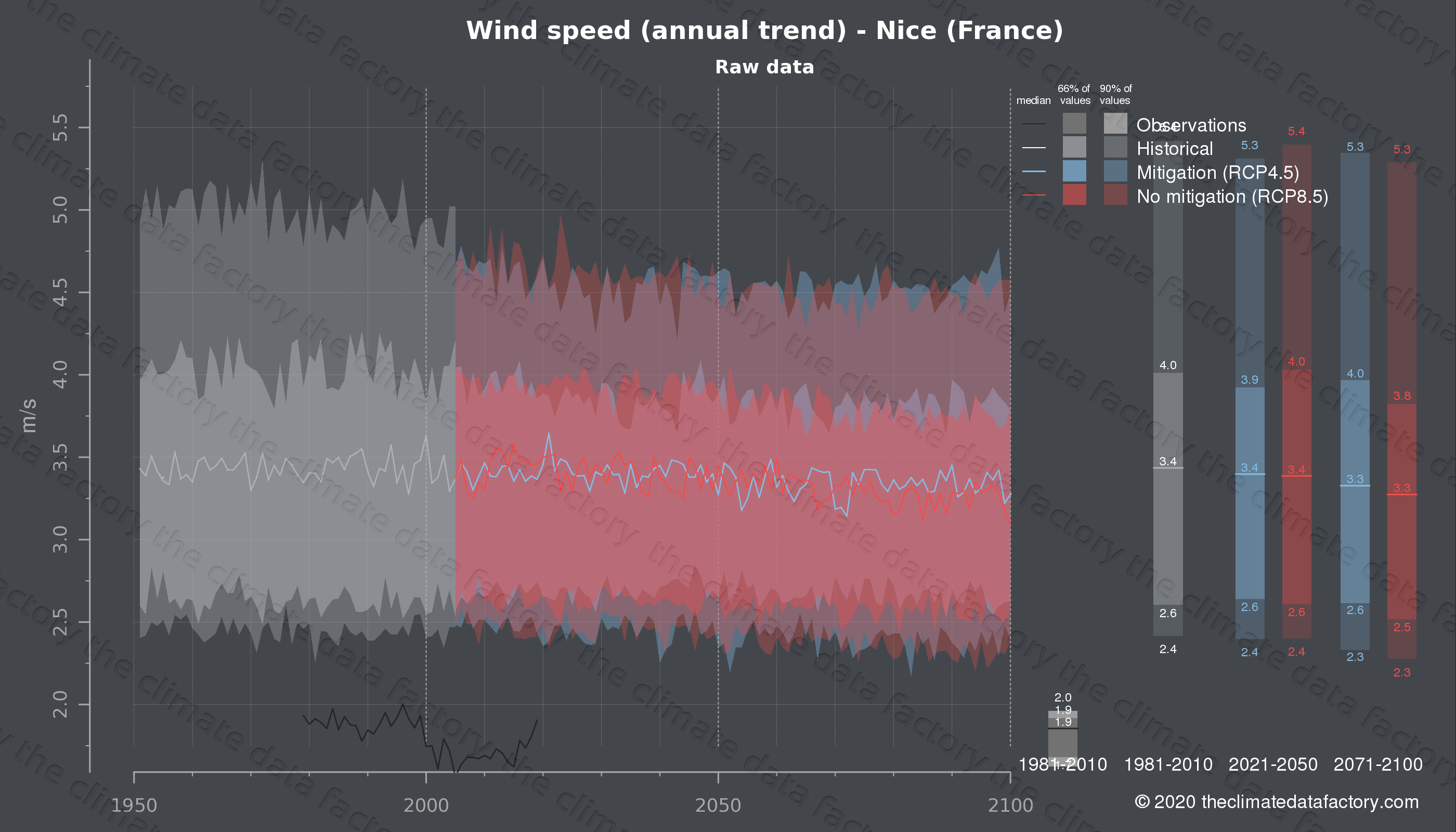 Graphic of projected wind speed for Nice (France) under two climate change mitigation policy scenarios (RCP4.5, RCP8.5). Represented climate data are raw data from IPCC models. https://theclimatedatafactory.com