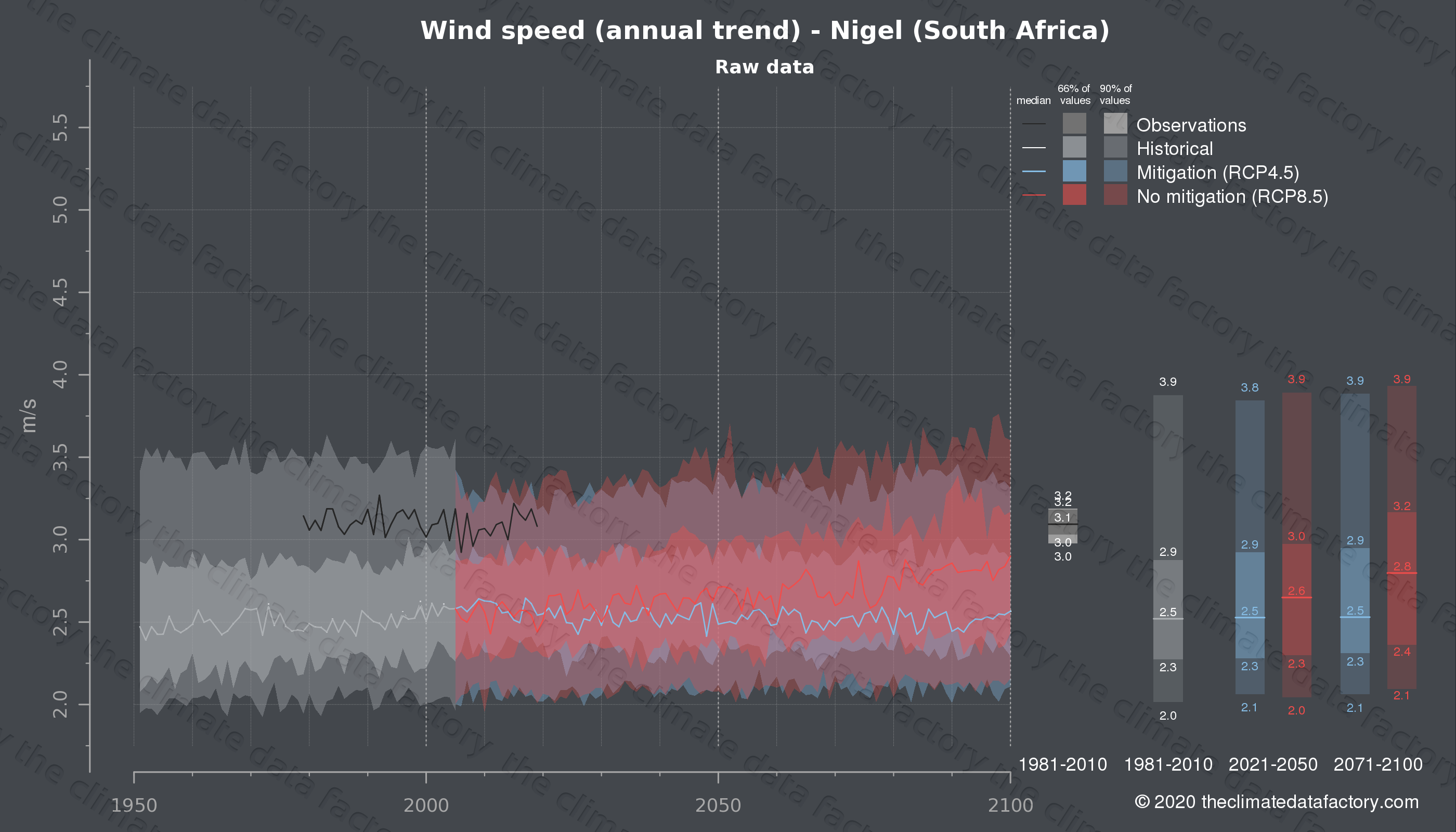 Graphic of projected wind speed for Nigel (South Africa) under two climate change mitigation policy scenarios (RCP4.5, RCP8.5). Represented climate data are raw data from IPCC models. https://theclimatedatafactory.com