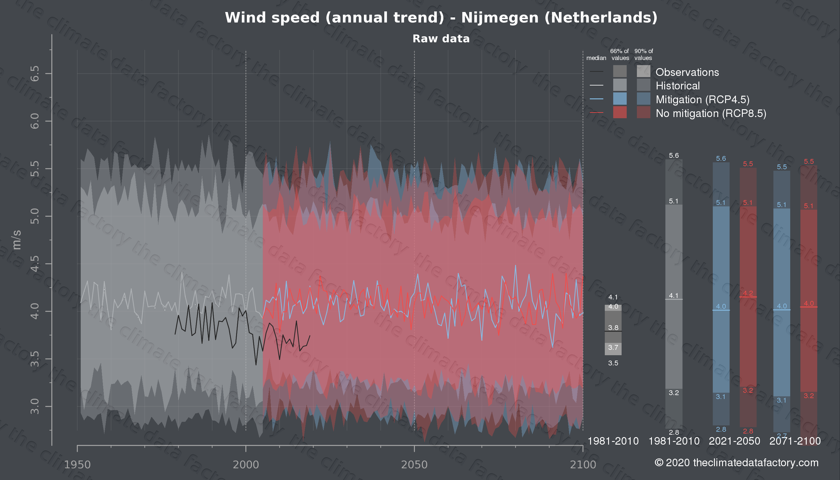 Graphic of projected wind speed for Nijmegen (Netherlands) under two climate change mitigation policy scenarios (RCP4.5, RCP8.5). Represented climate data are raw data from IPCC models. https://theclimatedatafactory.com