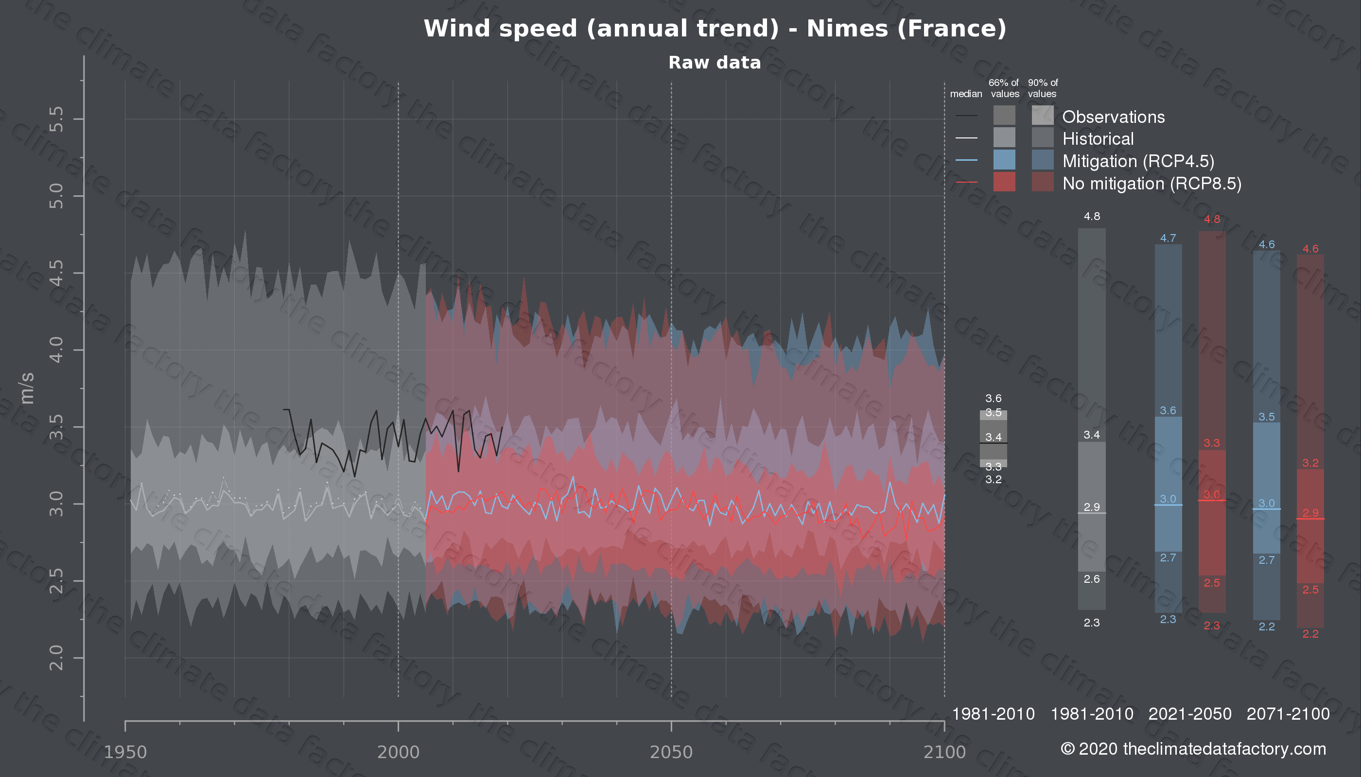 Graphic of projected wind speed for Nimes (France) under two climate change mitigation policy scenarios (RCP4.5, RCP8.5). Represented climate data are raw data from IPCC models. https://theclimatedatafactory.com
