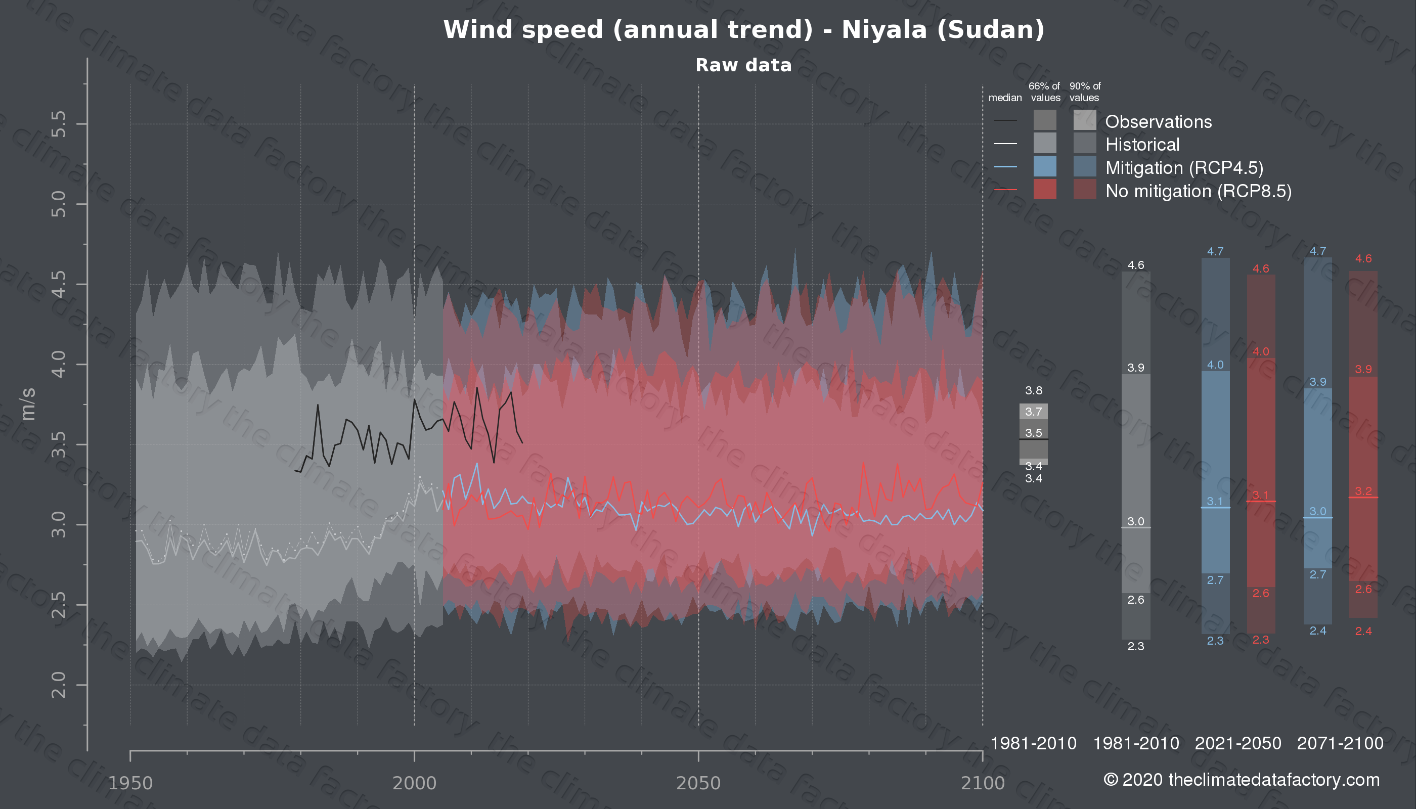 Graphic of projected wind speed for Niyala (Sudan) under two climate change mitigation policy scenarios (RCP4.5, RCP8.5). Represented climate data are raw data from IPCC models. https://theclimatedatafactory.com