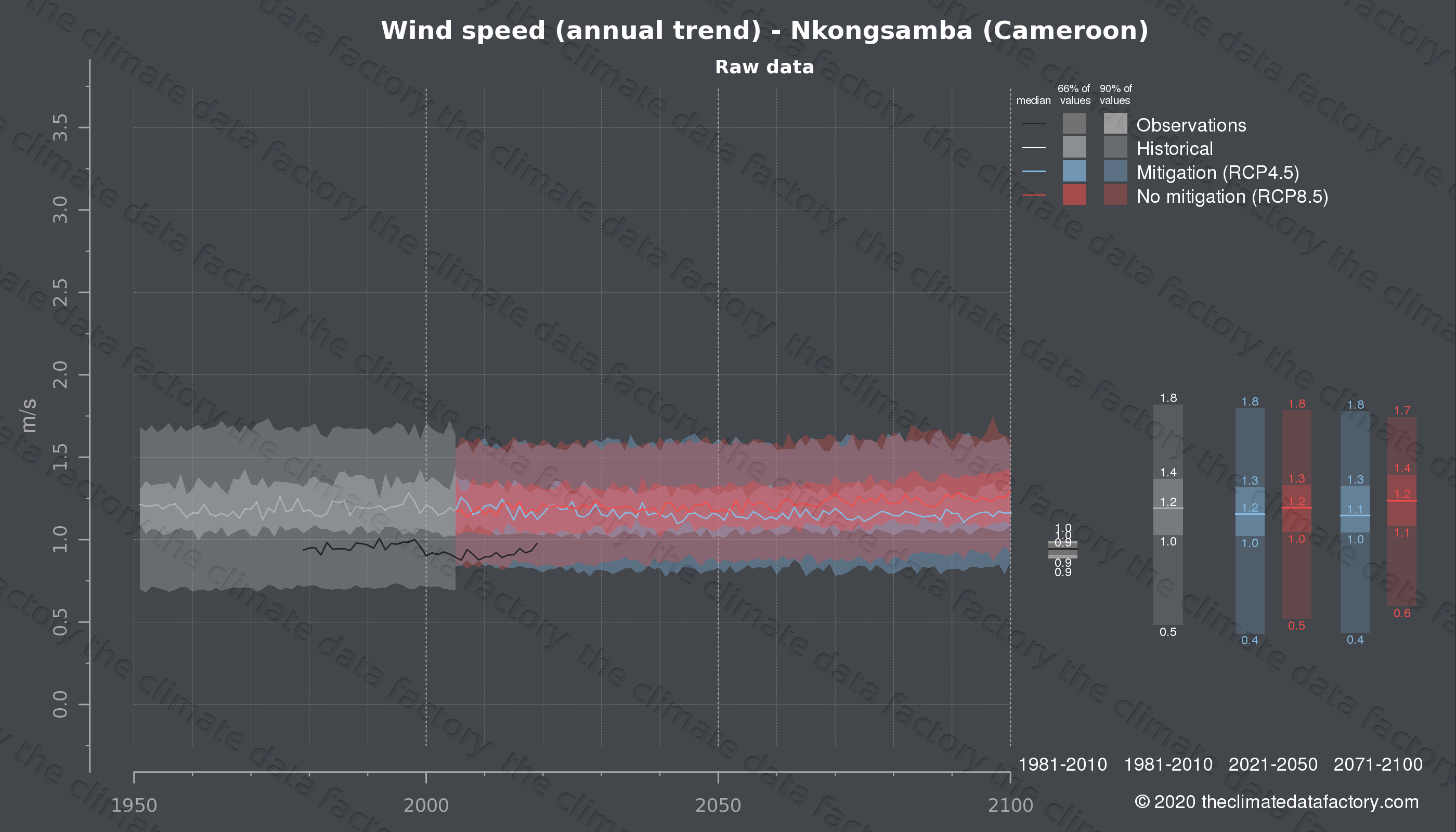 Graphic of projected wind speed for Nkongsamba (Cameroon) under two climate change mitigation policy scenarios (RCP4.5, RCP8.5). Represented climate data are raw data from IPCC models. https://theclimatedatafactory.com