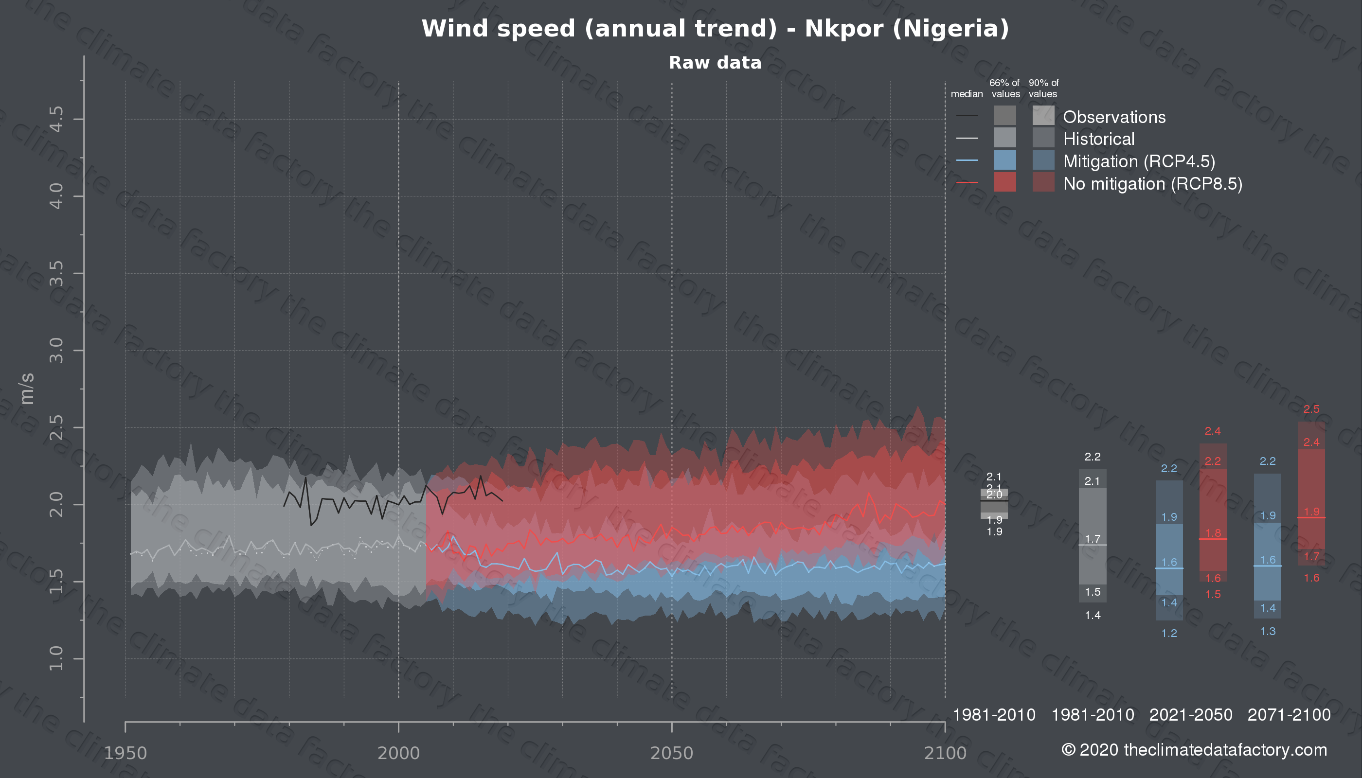 Graphic of projected wind speed for Nkpor (Nigeria) under two climate change mitigation policy scenarios (RCP4.5, RCP8.5). Represented climate data are raw data from IPCC models. https://theclimatedatafactory.com