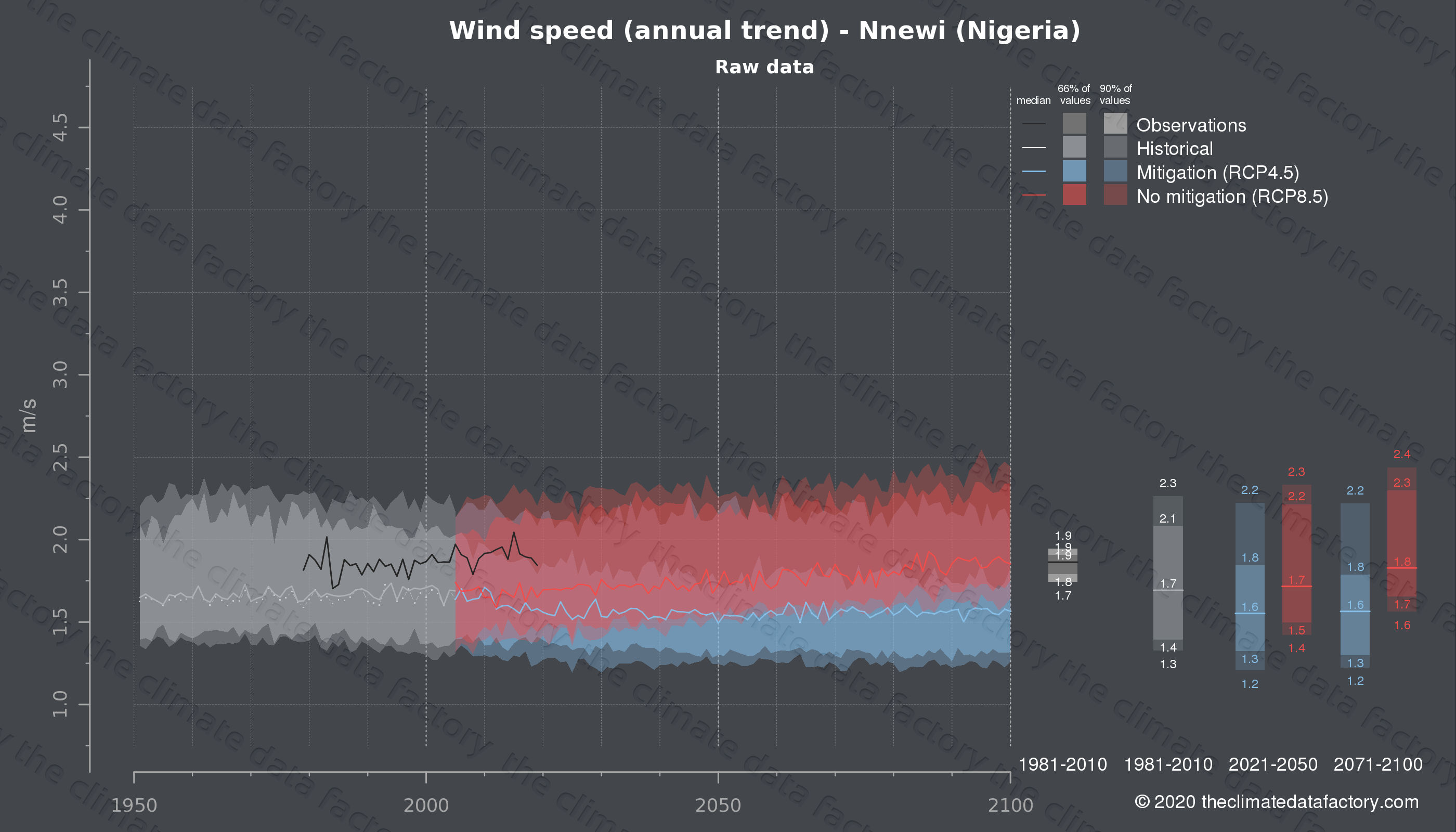 Graphic of projected wind speed for Nnewi (Nigeria) under two climate change mitigation policy scenarios (RCP4.5, RCP8.5). Represented climate data are raw data from IPCC models. https://theclimatedatafactory.com