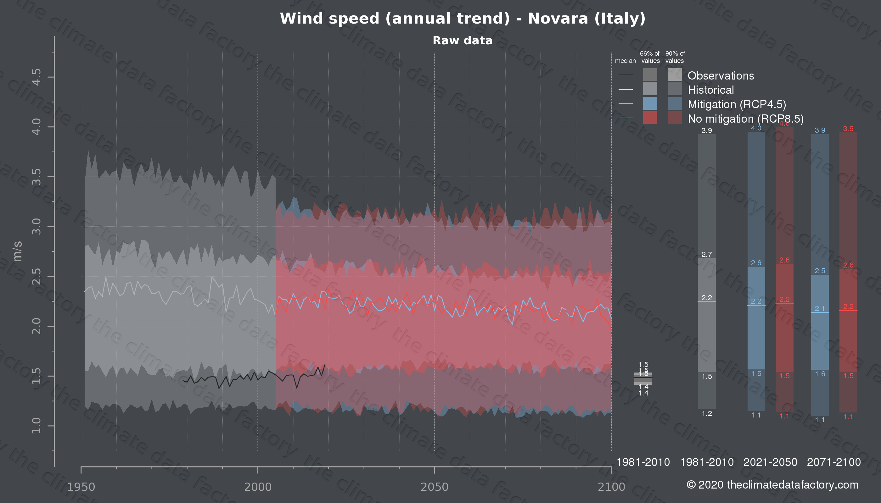 Graphic of projected wind speed for Novara (Italy) under two climate change mitigation policy scenarios (RCP4.5, RCP8.5). Represented climate data are raw data from IPCC models. https://theclimatedatafactory.com