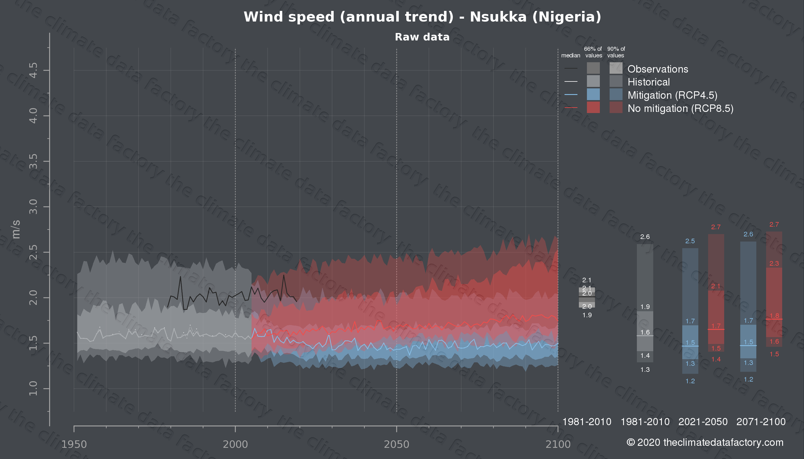 Graphic of projected wind speed for Nsukka (Nigeria) under two climate change mitigation policy scenarios (RCP4.5, RCP8.5). Represented climate data are raw data from IPCC models. https://theclimatedatafactory.com