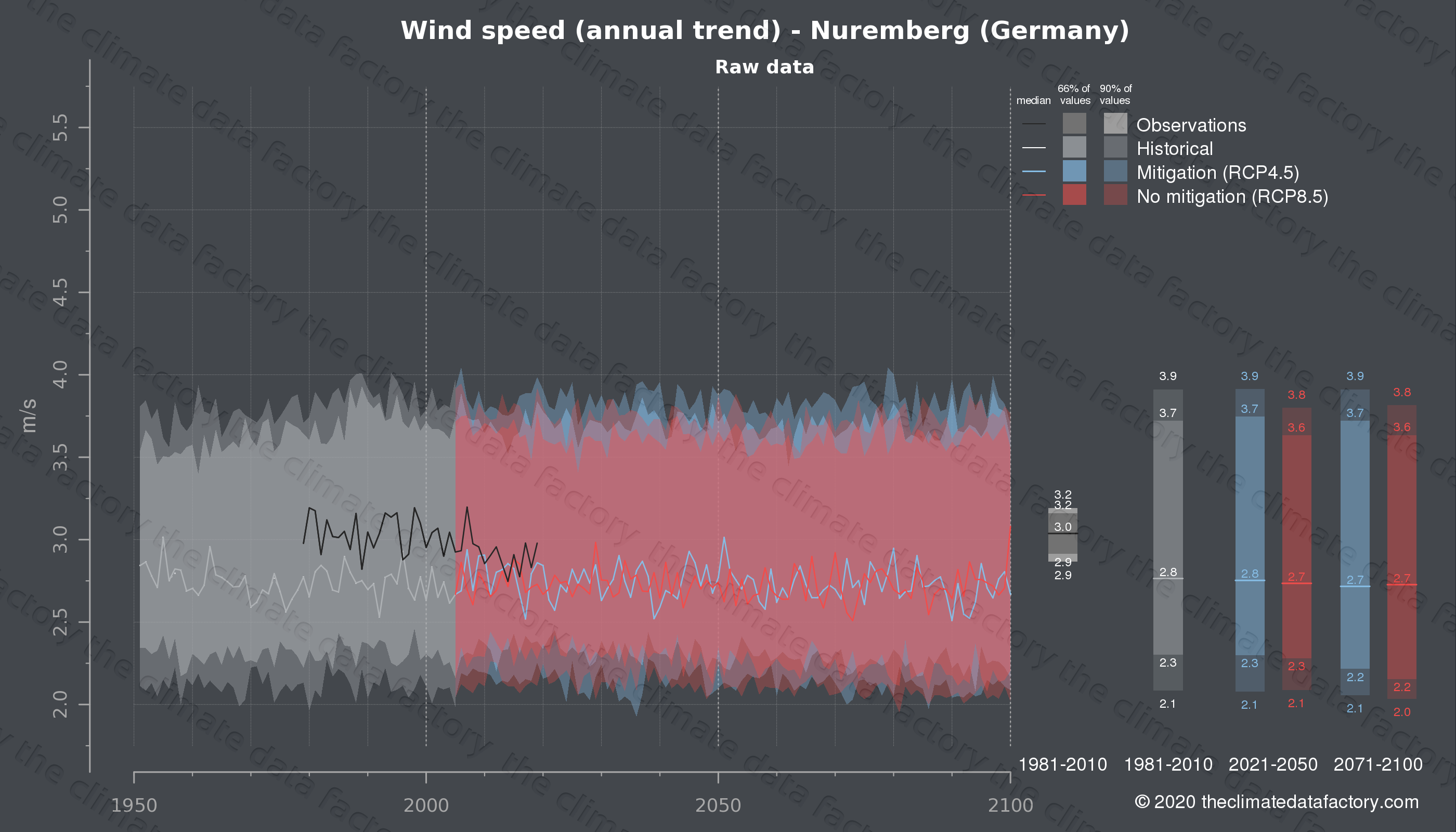 Graphic of projected wind speed for Nuremberg (Germany) under two climate change mitigation policy scenarios (RCP4.5, RCP8.5). Represented climate data are raw data from IPCC models. https://theclimatedatafactory.com