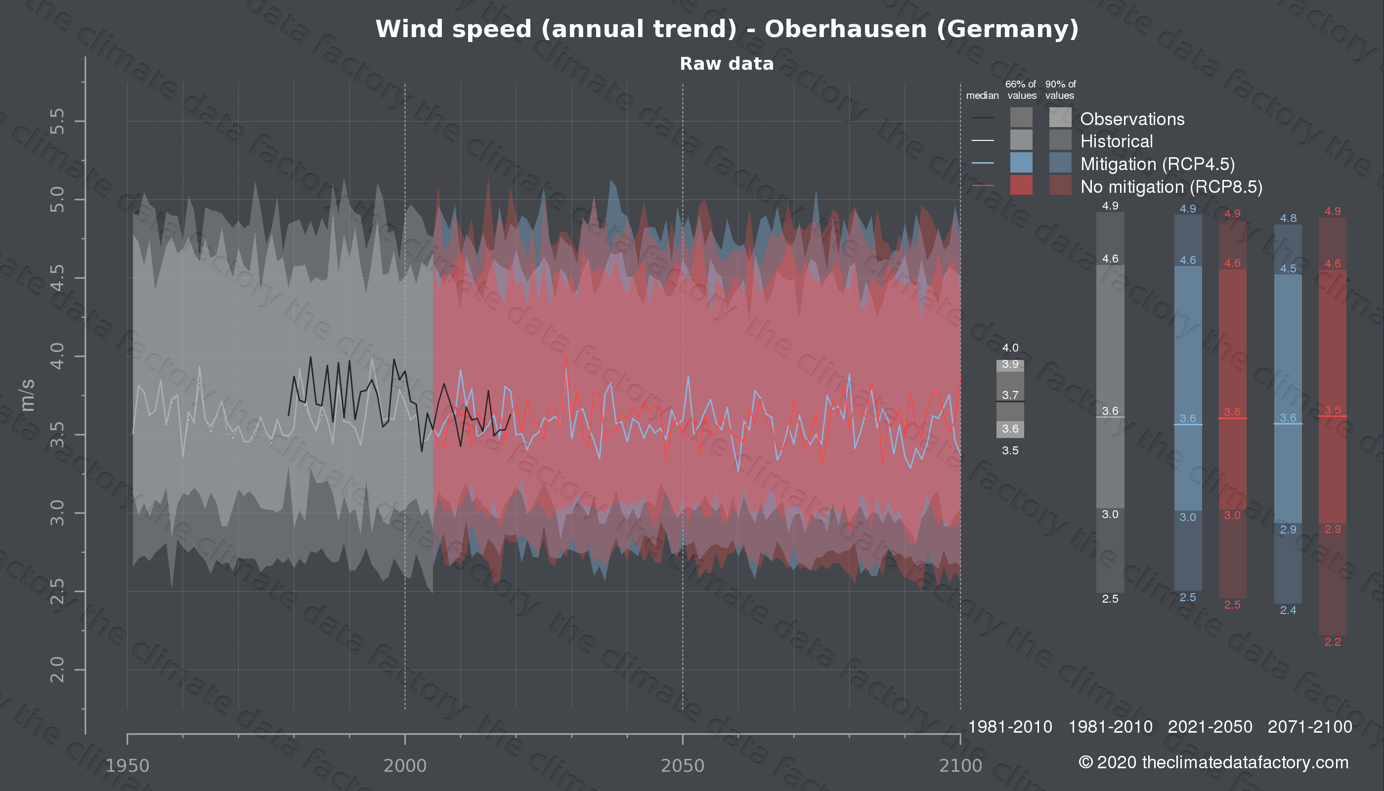 Graphic of projected wind speed for Oberhausen (Germany) under two climate change mitigation policy scenarios (RCP4.5, RCP8.5). Represented climate data are raw data from IPCC models. https://theclimatedatafactory.com