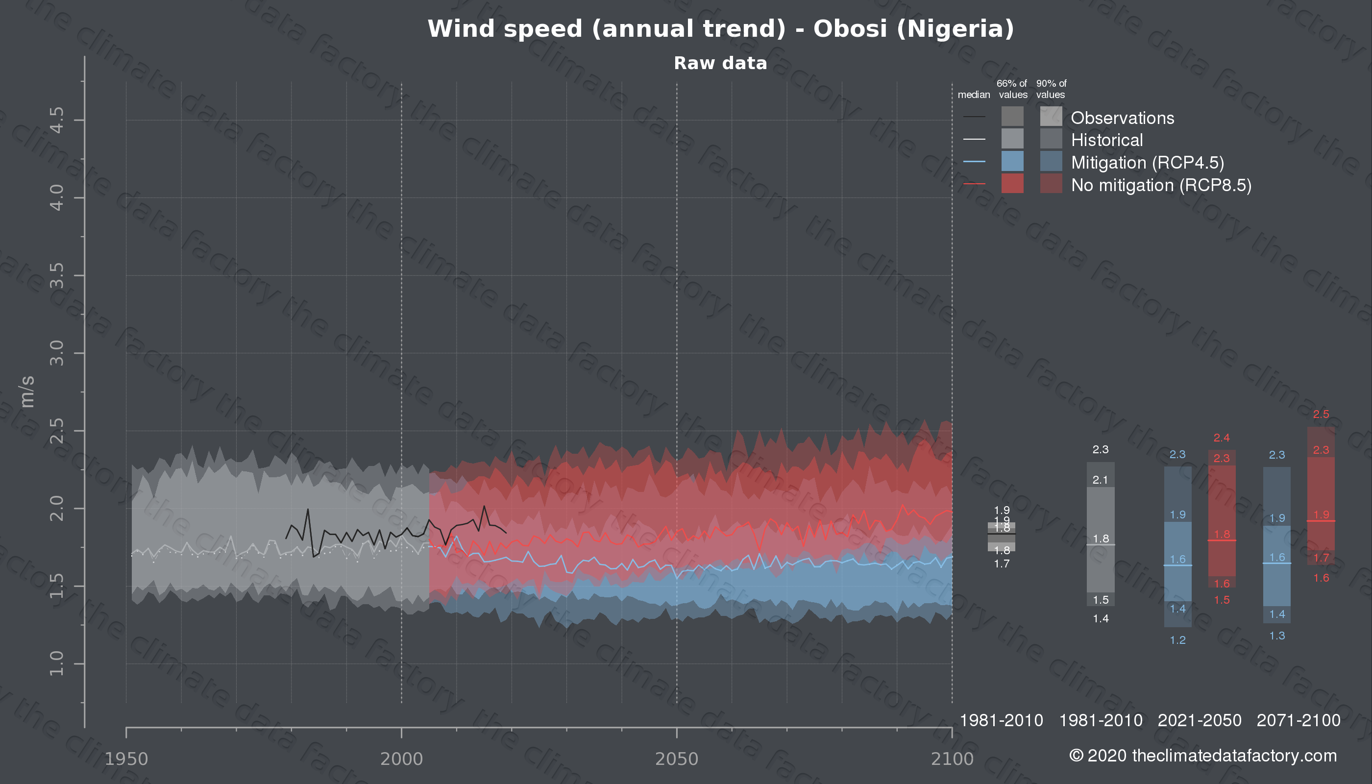 Graphic of projected wind speed for Obosi (Nigeria) under two climate change mitigation policy scenarios (RCP4.5, RCP8.5). Represented climate data are raw data from IPCC models. https://theclimatedatafactory.com