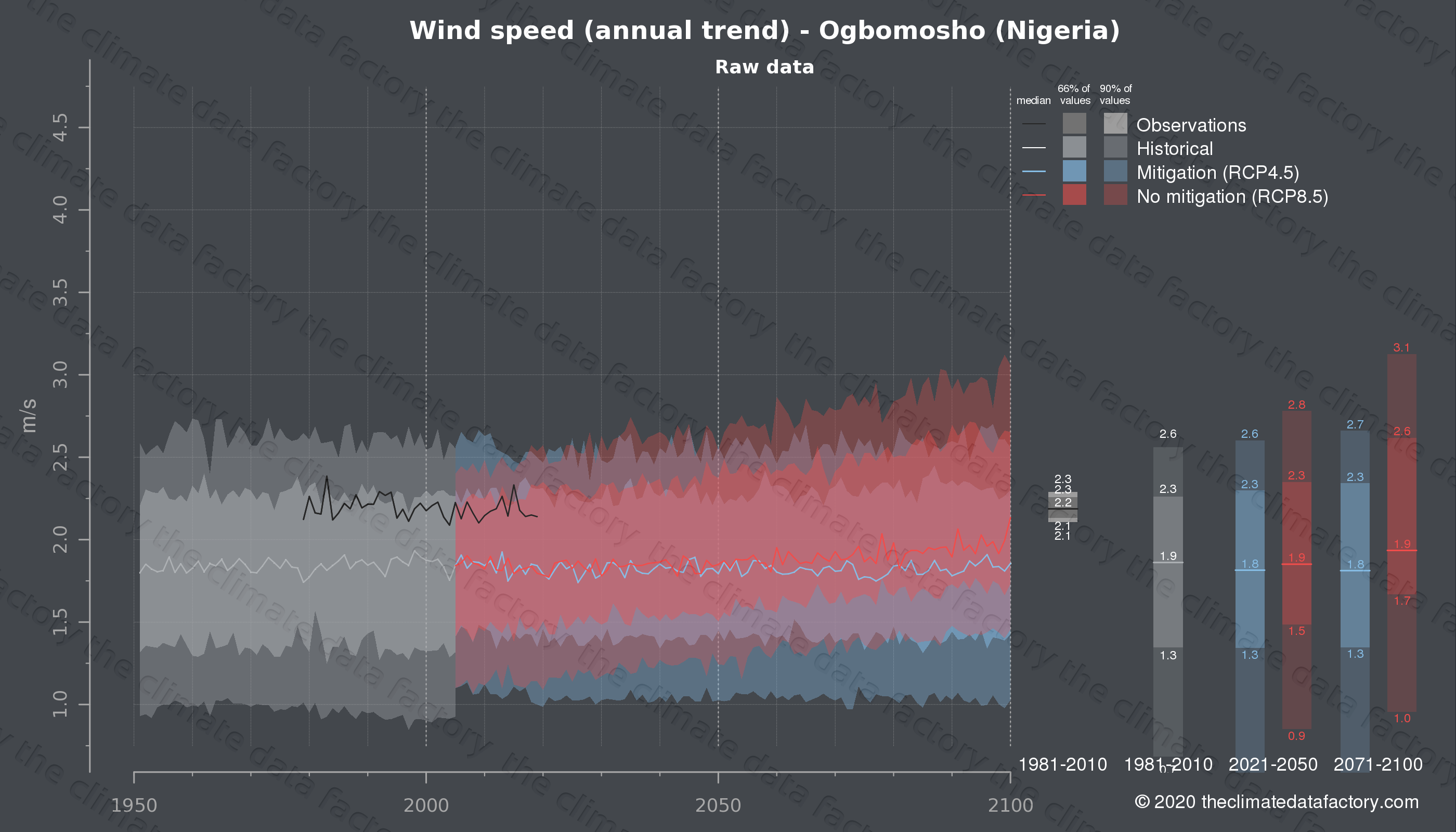 Graphic of projected wind speed for Ogbomosho (Nigeria) under two climate change mitigation policy scenarios (RCP4.5, RCP8.5). Represented climate data are raw data from IPCC models. https://theclimatedatafactory.com