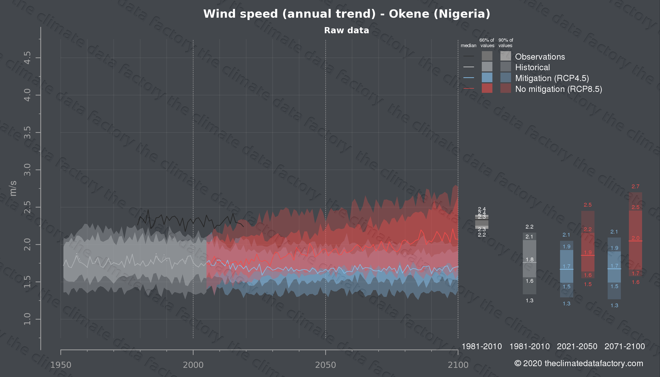 Graphic of projected wind speed for Okene (Nigeria) under two climate change mitigation policy scenarios (RCP4.5, RCP8.5). Represented climate data are raw data from IPCC models. https://theclimatedatafactory.com