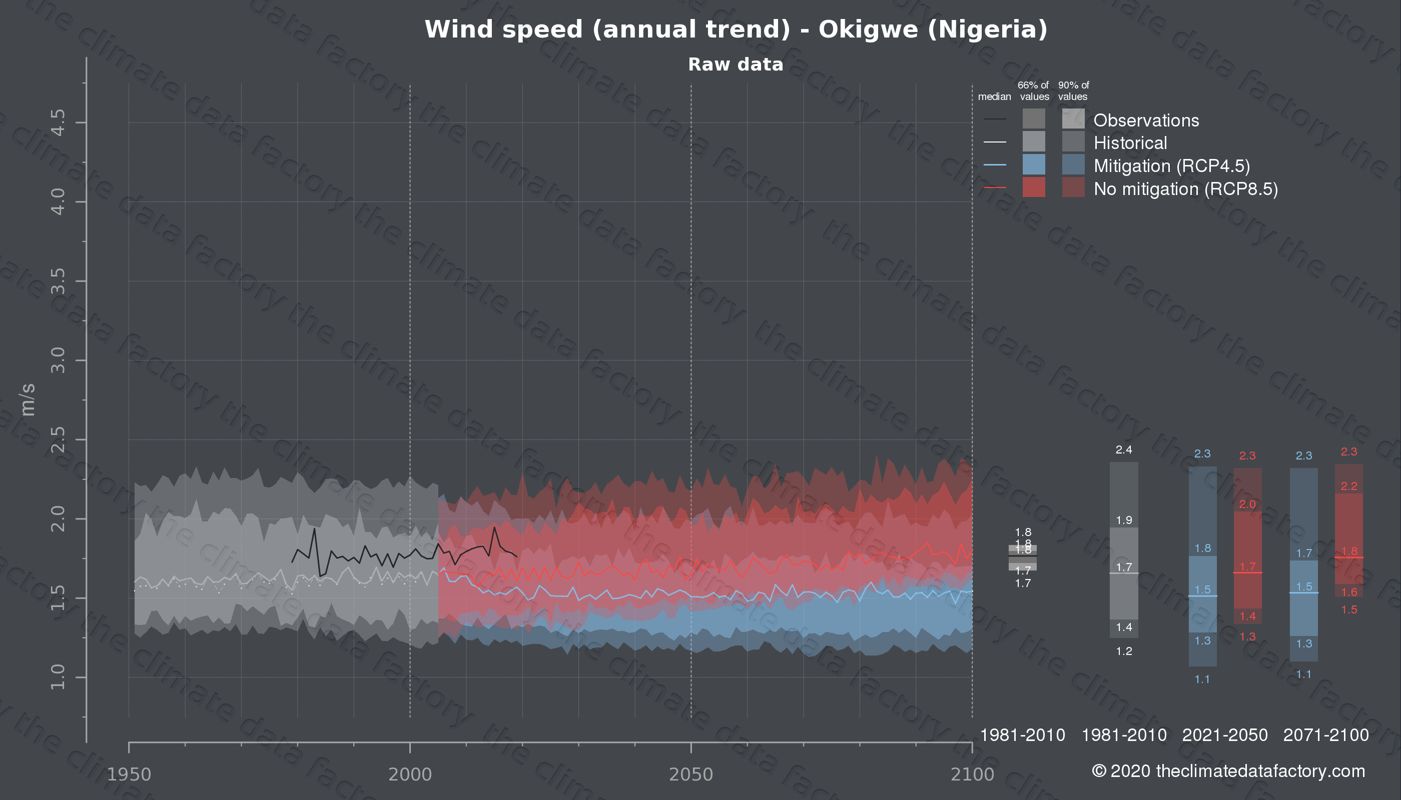 Graphic of projected wind speed for Okigwe (Nigeria) under two climate change mitigation policy scenarios (RCP4.5, RCP8.5). Represented climate data are raw data from IPCC models. https://theclimatedatafactory.com