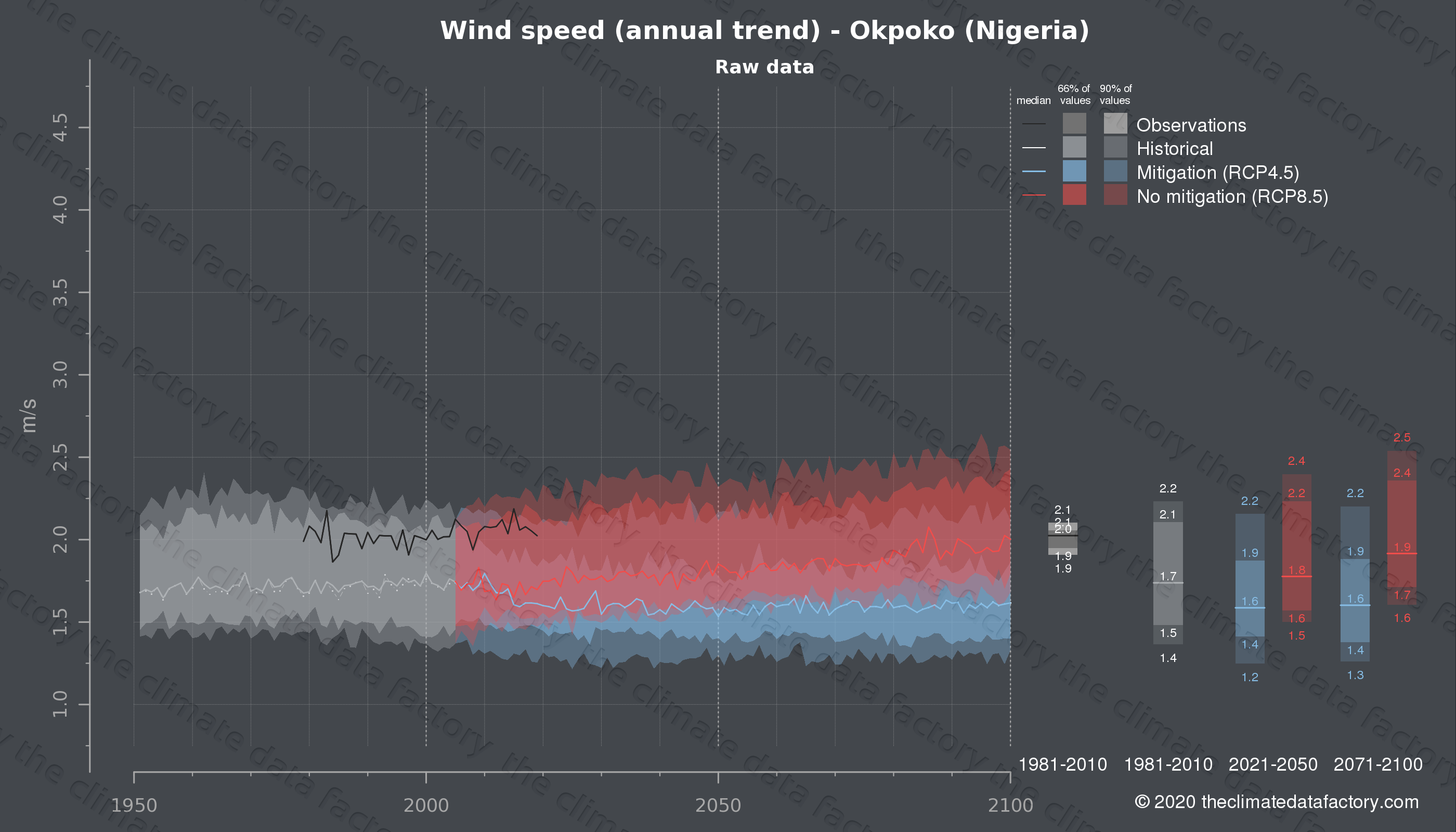 Graphic of projected wind speed for Okpoko (Nigeria) under two climate change mitigation policy scenarios (RCP4.5, RCP8.5). Represented climate data are raw data from IPCC models. https://theclimatedatafactory.com