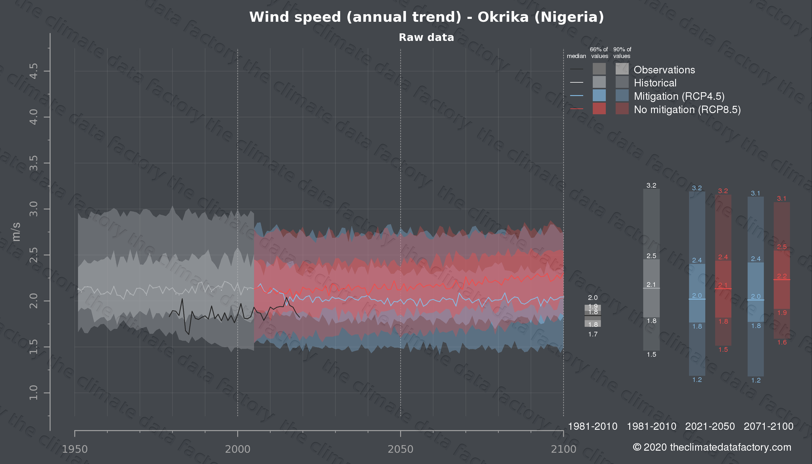 Graphic of projected wind speed for Okrika (Nigeria) under two climate change mitigation policy scenarios (RCP4.5, RCP8.5). Represented climate data are raw data from IPCC models. https://theclimatedatafactory.com