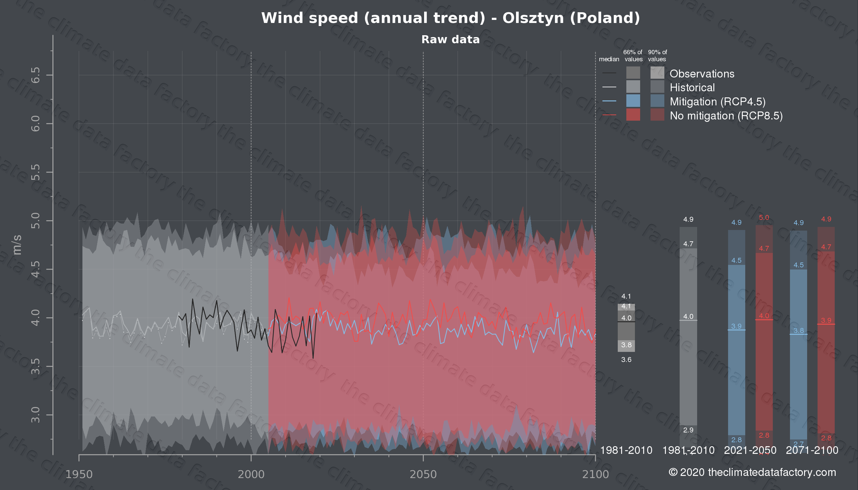 Graphic of projected wind speed for Olsztyn (Poland) under two climate change mitigation policy scenarios (RCP4.5, RCP8.5). Represented climate data are raw data from IPCC models. https://theclimatedatafactory.com
