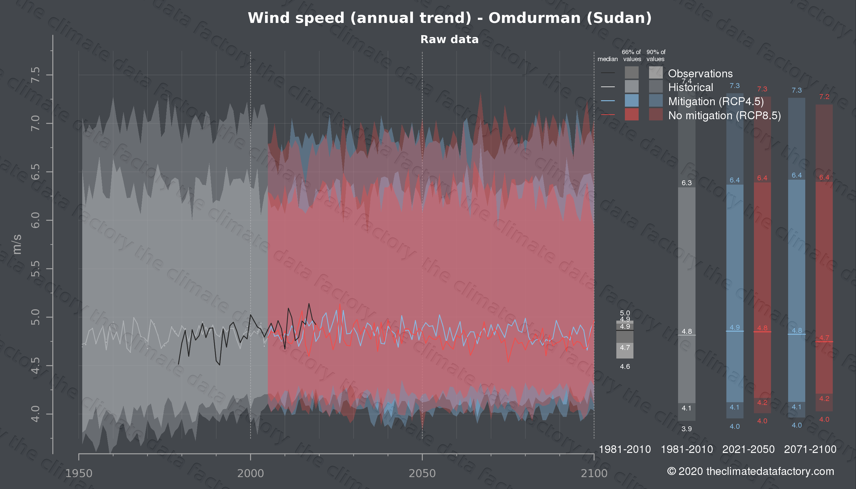Graphic of projected wind speed for Omdurman (Sudan) under two climate change mitigation policy scenarios (RCP4.5, RCP8.5). Represented climate data are raw data from IPCC models. https://theclimatedatafactory.com