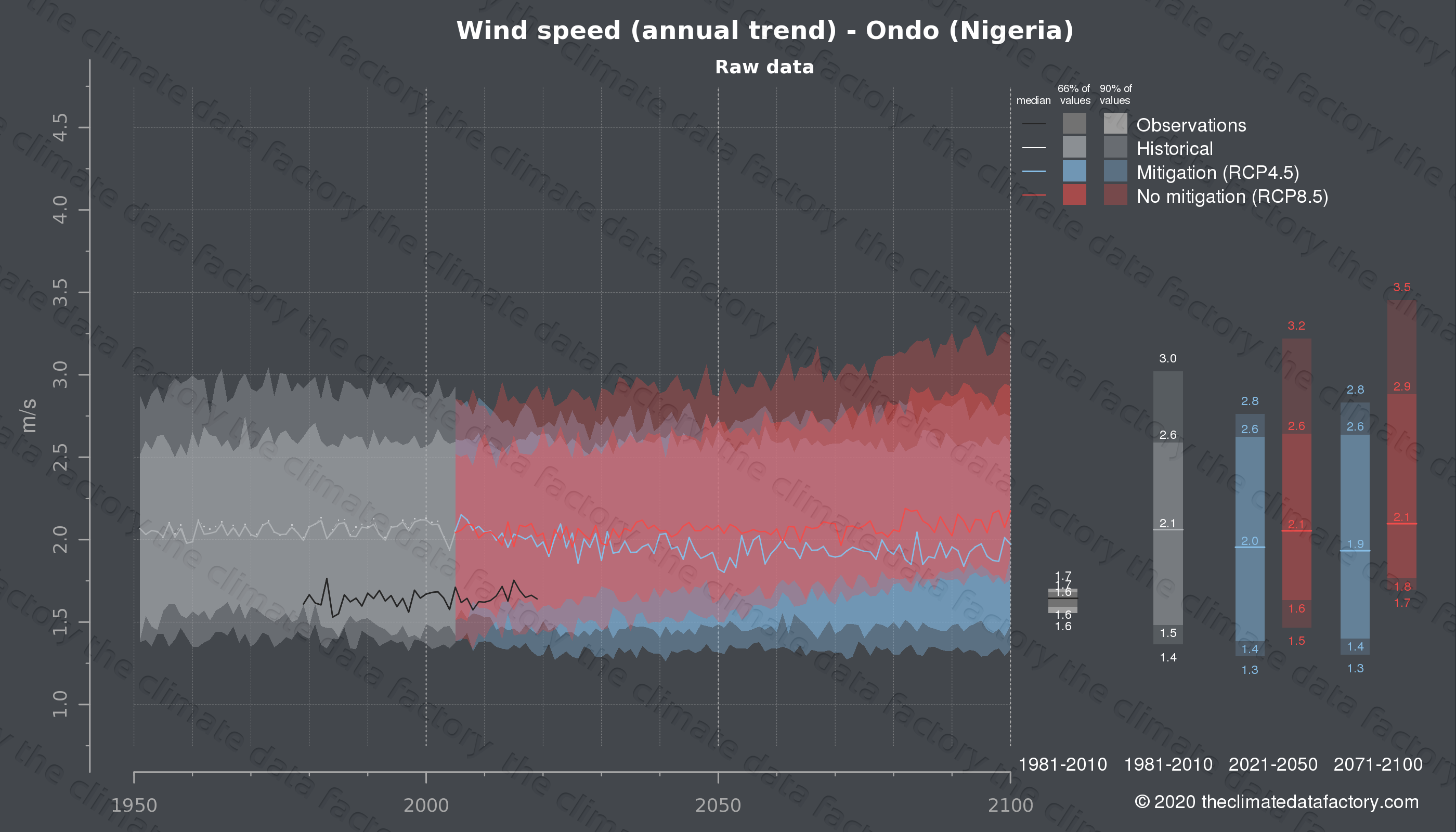 Graphic of projected wind speed for Ondo (Nigeria) under two climate change mitigation policy scenarios (RCP4.5, RCP8.5). Represented climate data are raw data from IPCC models. https://theclimatedatafactory.com