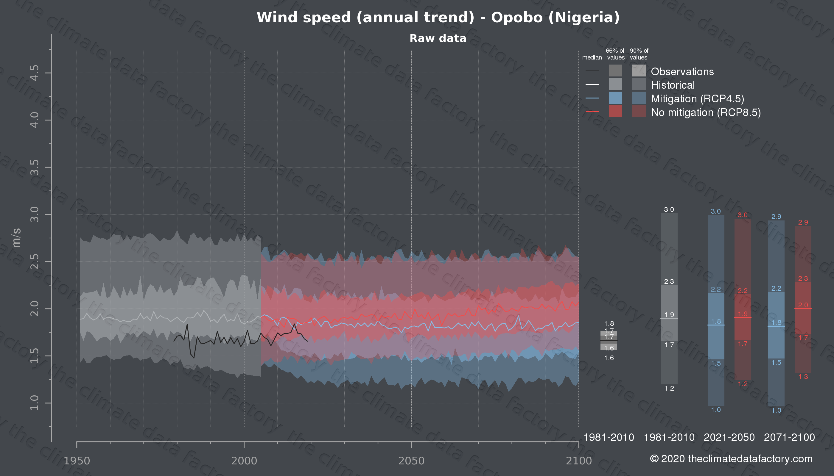 Graphic of projected wind speed for Opobo (Nigeria) under two climate change mitigation policy scenarios (RCP4.5, RCP8.5). Represented climate data are raw data from IPCC models. https://theclimatedatafactory.com