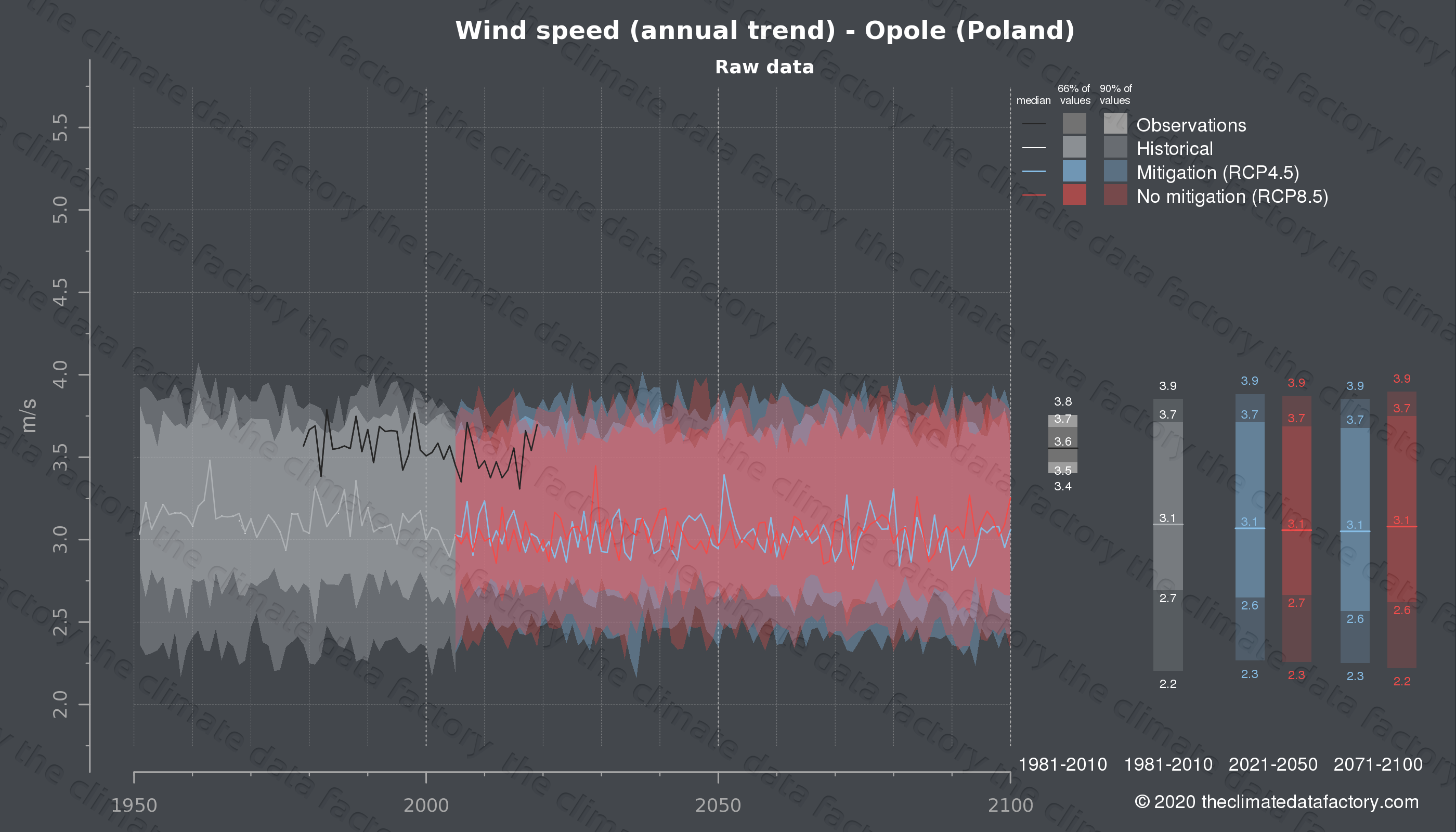 Graphic of projected wind speed for Opole (Poland) under two climate change mitigation policy scenarios (RCP4.5, RCP8.5). Represented climate data are raw data from IPCC models. https://theclimatedatafactory.com