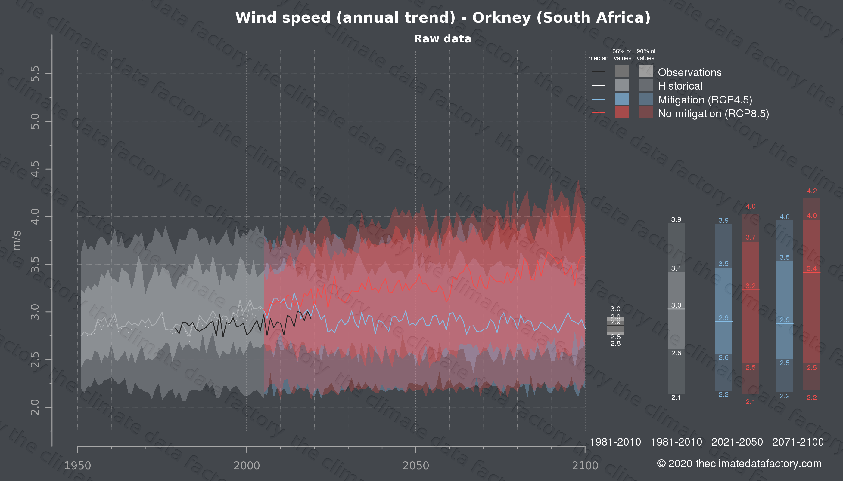 Graphic of projected wind speed for Orkney (South Africa) under two climate change mitigation policy scenarios (RCP4.5, RCP8.5). Represented climate data are raw data from IPCC models. https://theclimatedatafactory.com