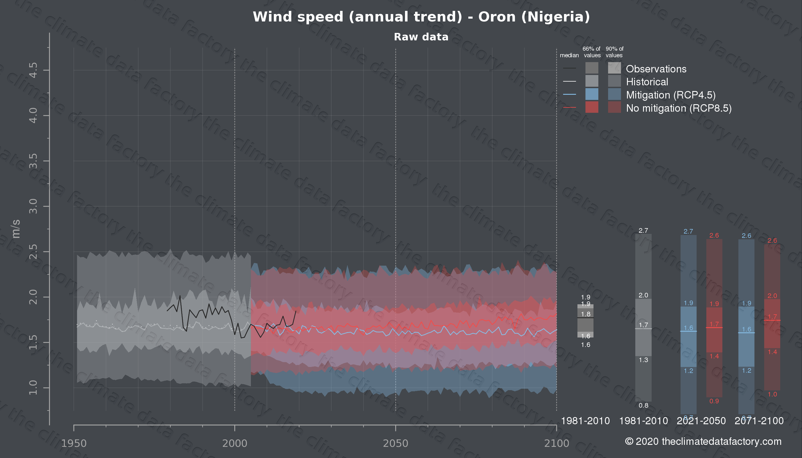 Graphic of projected wind speed for Oron (Nigeria) under two climate change mitigation policy scenarios (RCP4.5, RCP8.5). Represented climate data are raw data from IPCC models. https://theclimatedatafactory.com
