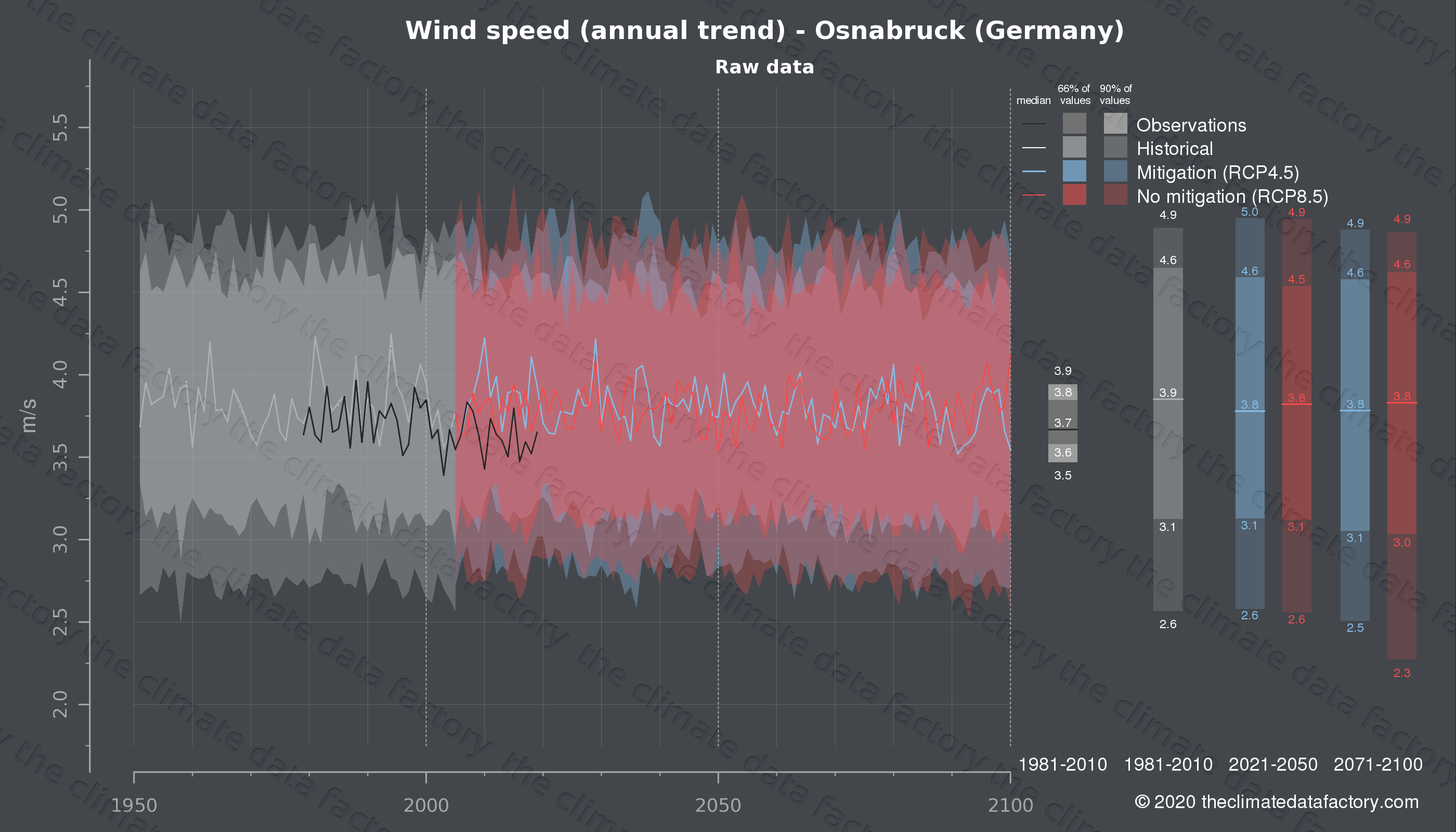 Graphic of projected wind speed for Osnabruck (Germany) under two climate change mitigation policy scenarios (RCP4.5, RCP8.5). Represented climate data are raw data from IPCC models. https://theclimatedatafactory.com