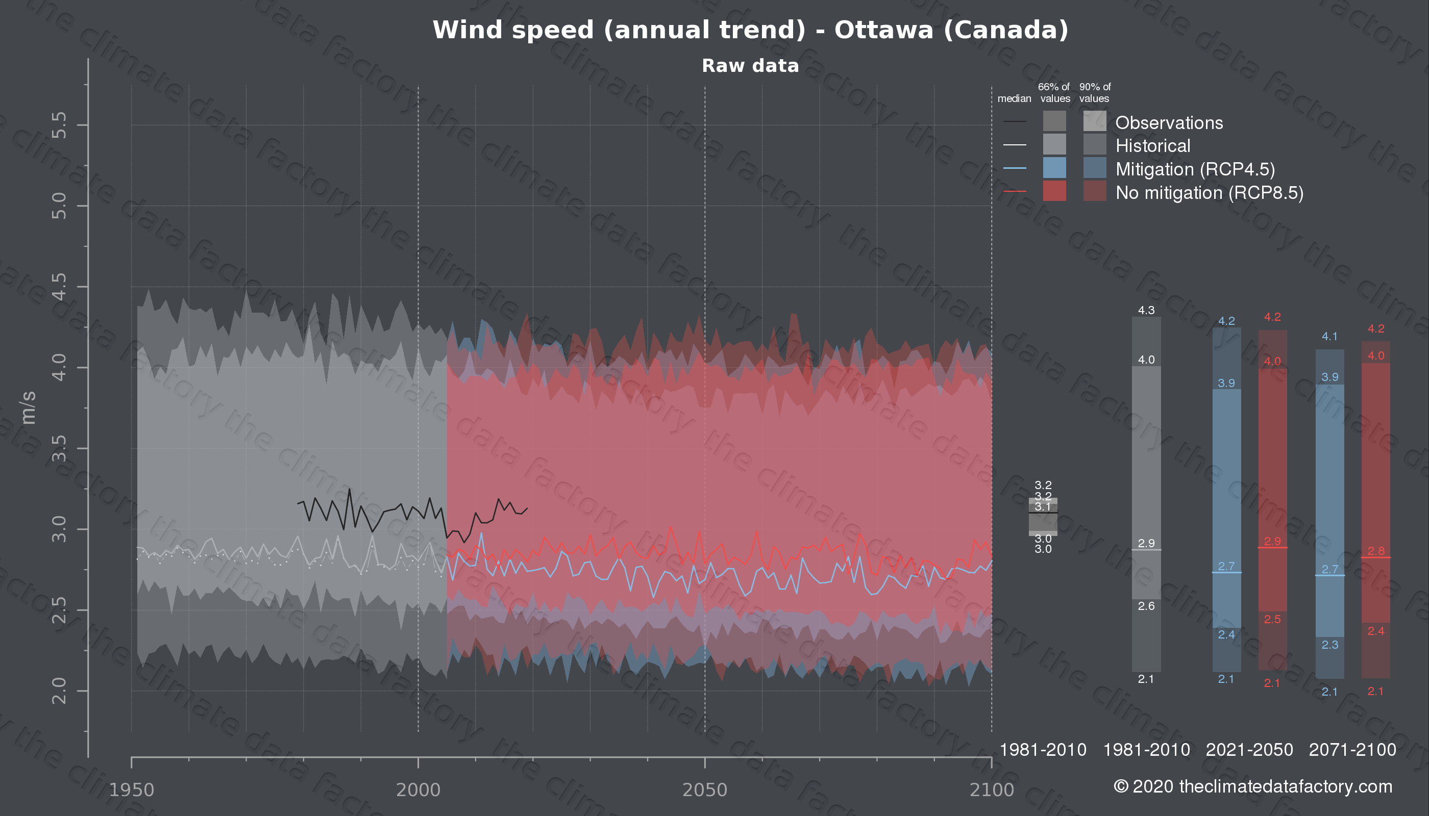 Graphic of projected wind speed for Ottawa (Canada) under two climate change mitigation policy scenarios (RCP4.5, RCP8.5). Represented climate data are raw data from IPCC models. https://theclimatedatafactory.com