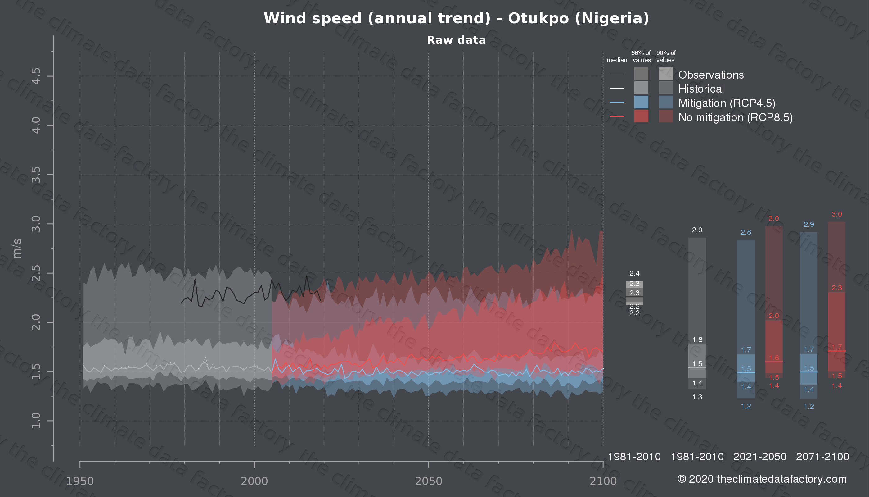 Graphic of projected wind speed for Otukpo (Nigeria) under two climate change mitigation policy scenarios (RCP4.5, RCP8.5). Represented climate data are raw data from IPCC models. https://theclimatedatafactory.com