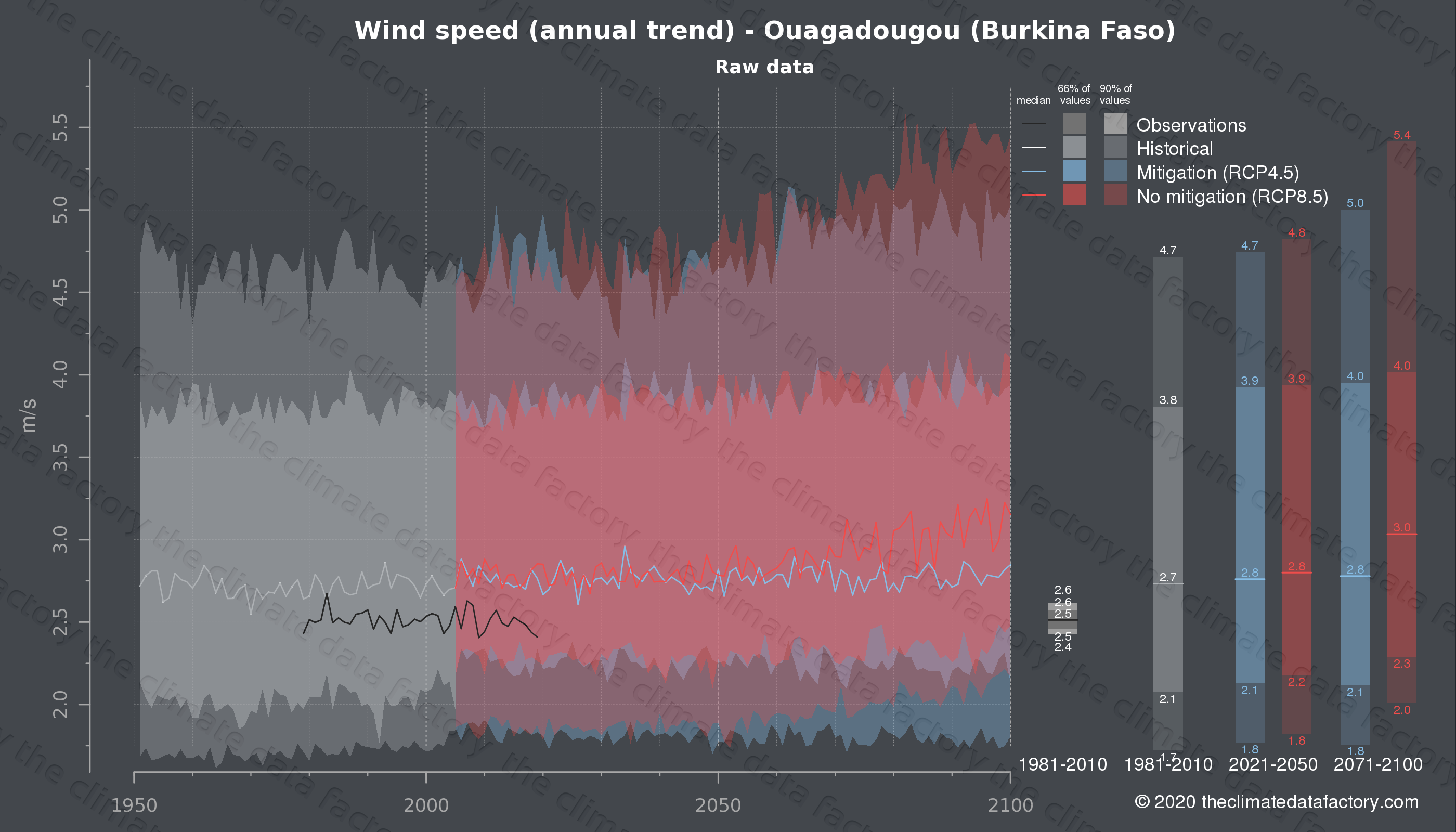 Graphic of projected wind speed for Ouagadougou (Burkina Faso) under two climate change mitigation policy scenarios (RCP4.5, RCP8.5). Represented climate data are raw data from IPCC models. https://theclimatedatafactory.com