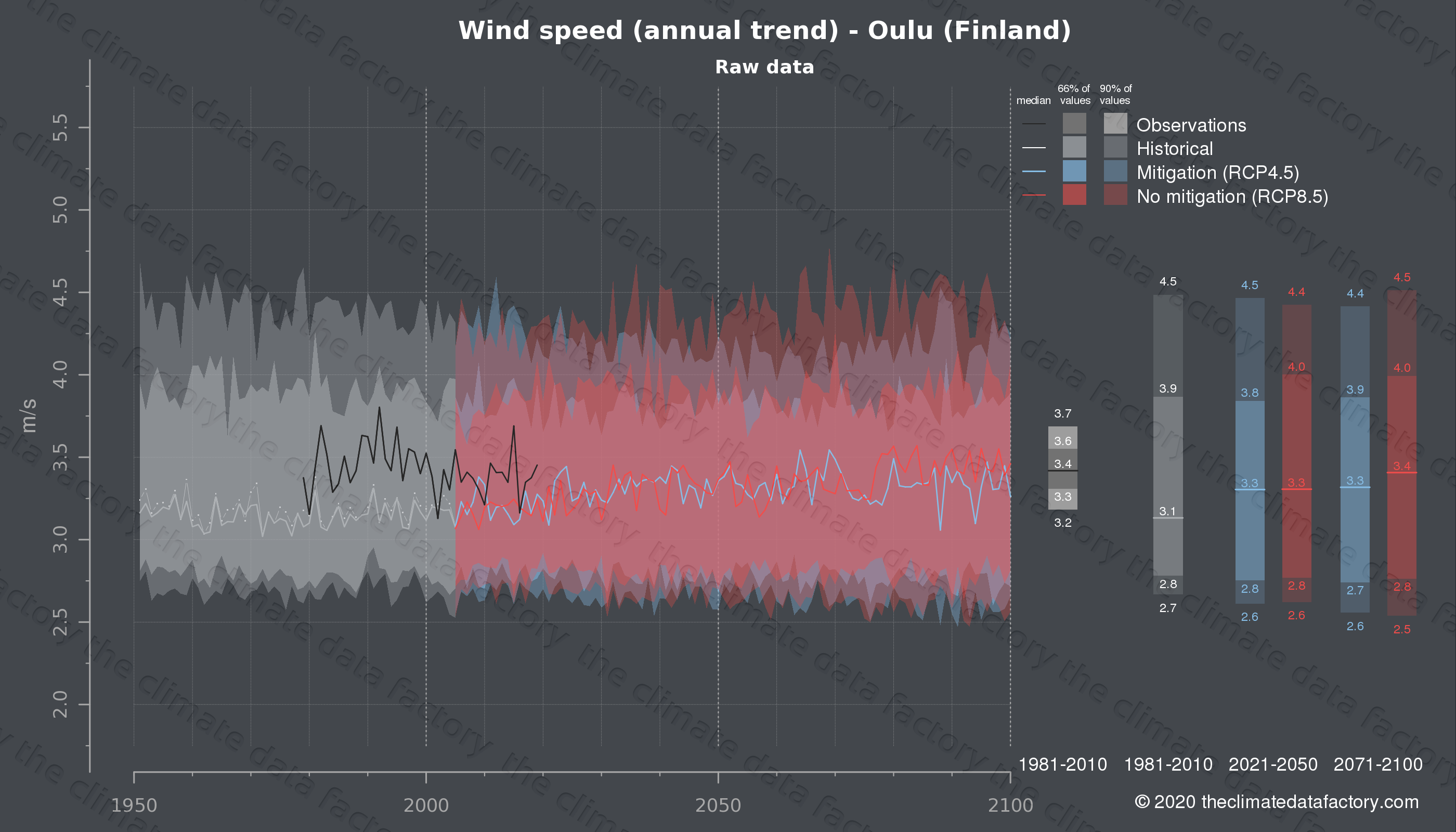 Graphic of projected wind speed for Oulu (Finland) under two climate change mitigation policy scenarios (RCP4.5, RCP8.5). Represented climate data are raw data from IPCC models. https://theclimatedatafactory.com
