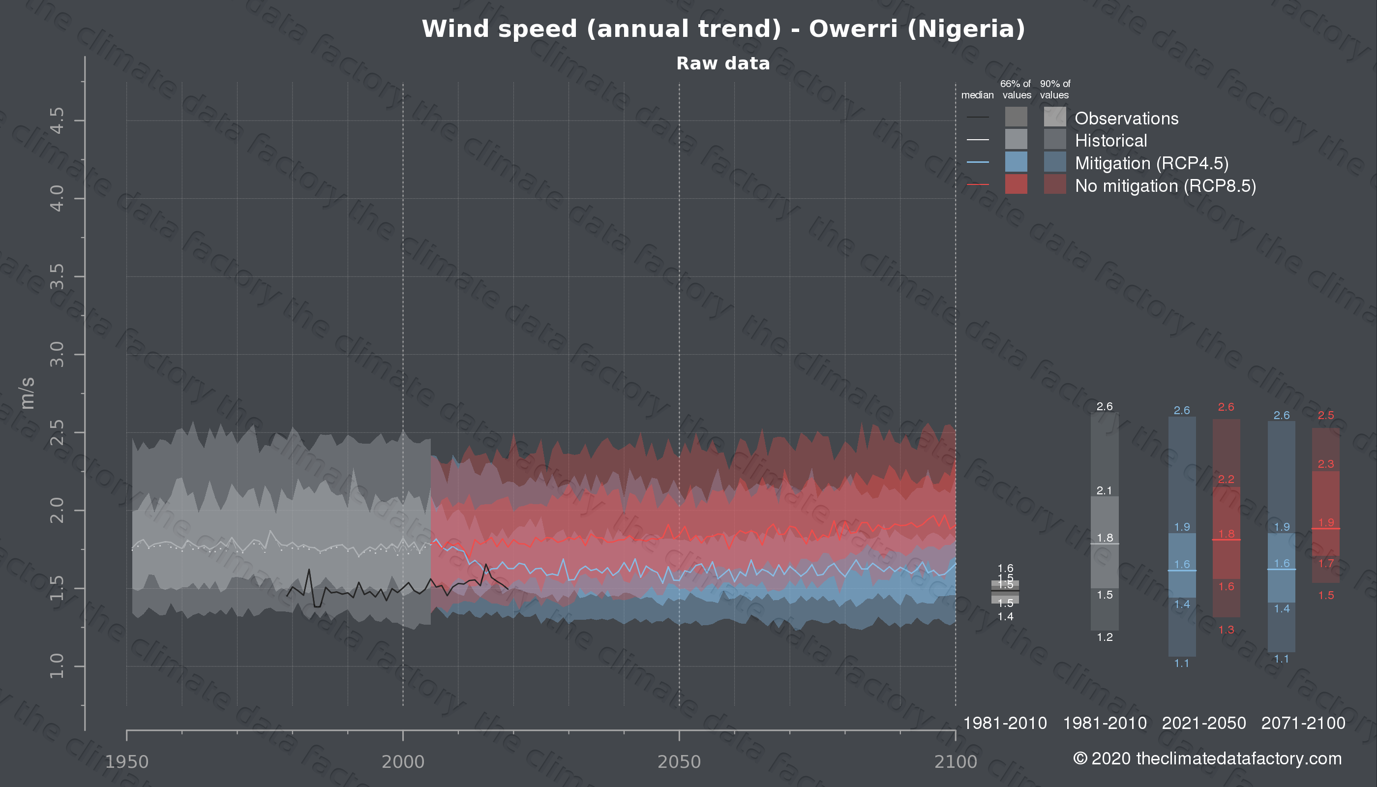 Graphic of projected wind speed for Owerri (Nigeria) under two climate change mitigation policy scenarios (RCP4.5, RCP8.5). Represented climate data are raw data from IPCC models. https://theclimatedatafactory.com