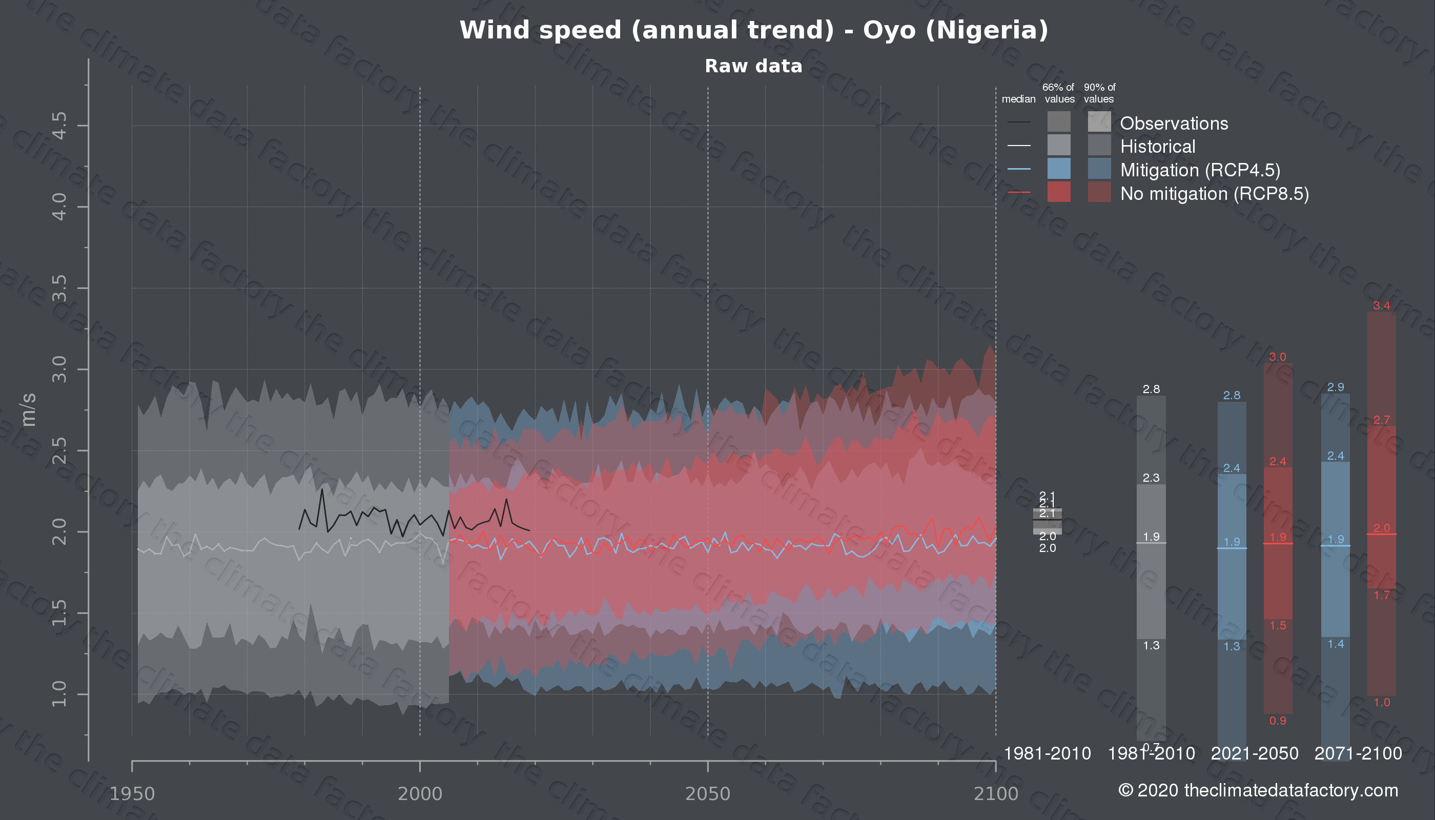 Graphic of projected wind speed for Oyo (Nigeria) under two climate change mitigation policy scenarios (RCP4.5, RCP8.5). Represented climate data are raw data from IPCC models. https://theclimatedatafactory.com