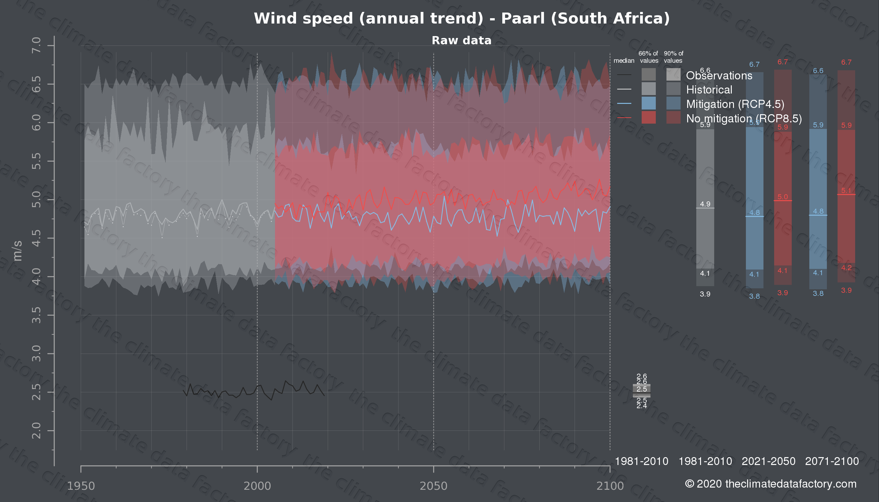 Graphic of projected wind speed for Paarl (South Africa) under two climate change mitigation policy scenarios (RCP4.5, RCP8.5). Represented climate data are raw data from IPCC models. https://theclimatedatafactory.com