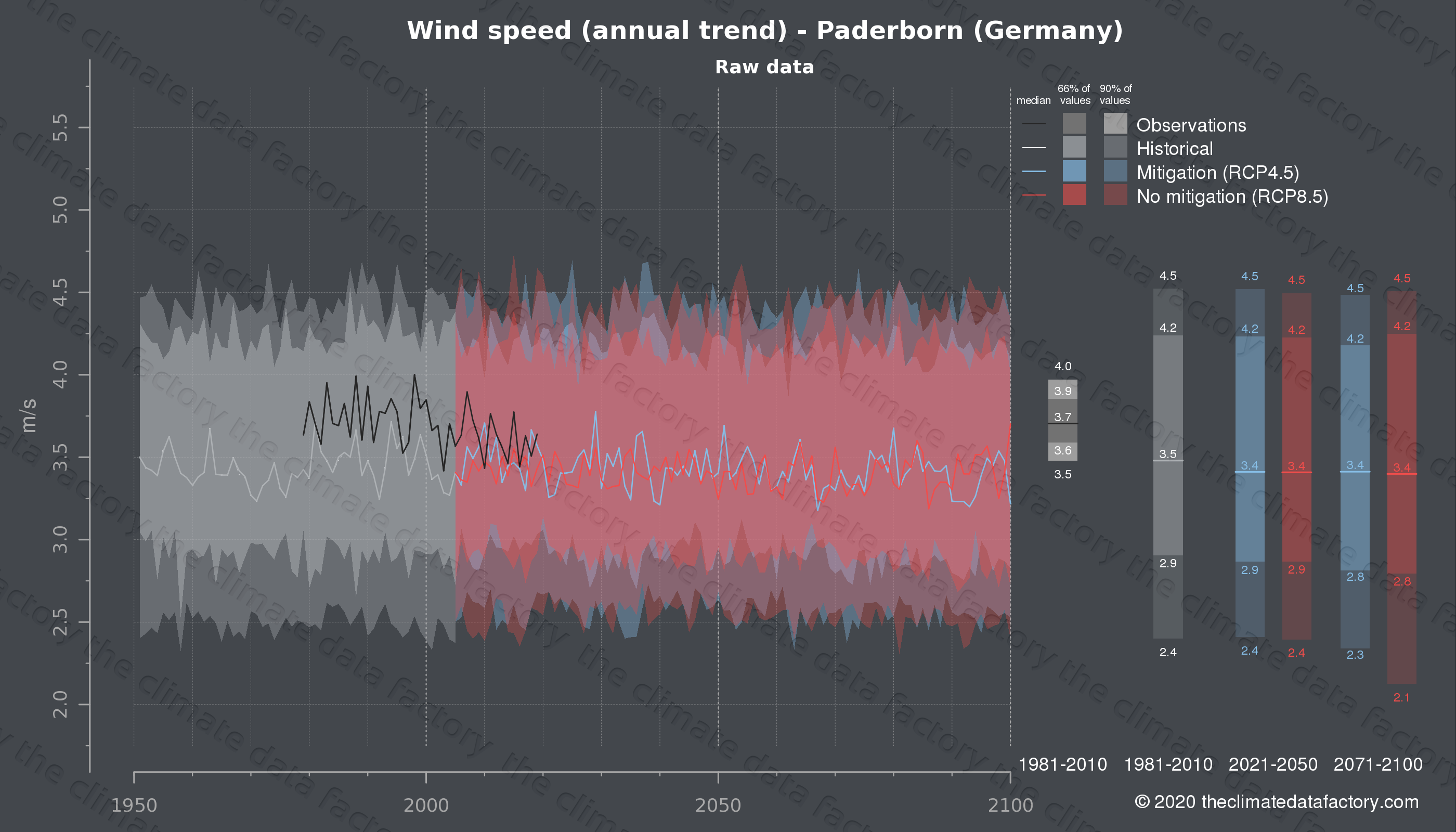 Graphic of projected wind speed for Paderborn (Germany) under two climate change mitigation policy scenarios (RCP4.5, RCP8.5). Represented climate data are raw data from IPCC models. https://theclimatedatafactory.com