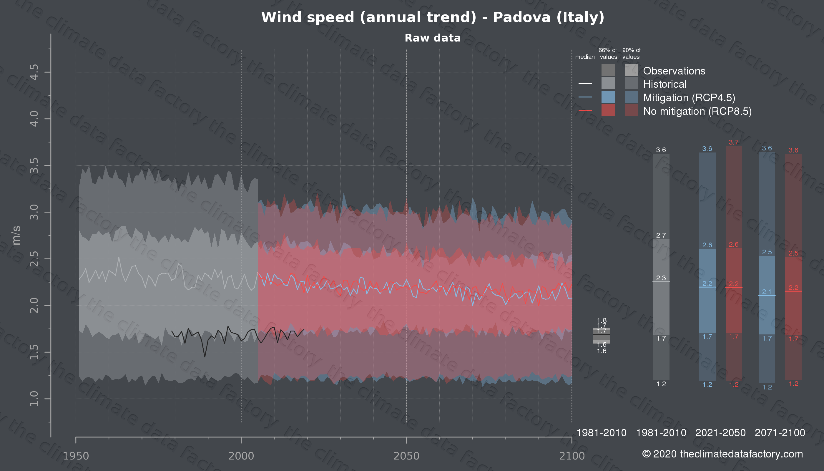 Graphic of projected wind speed for Padova (Italy) under two climate change mitigation policy scenarios (RCP4.5, RCP8.5). Represented climate data are raw data from IPCC models. https://theclimatedatafactory.com