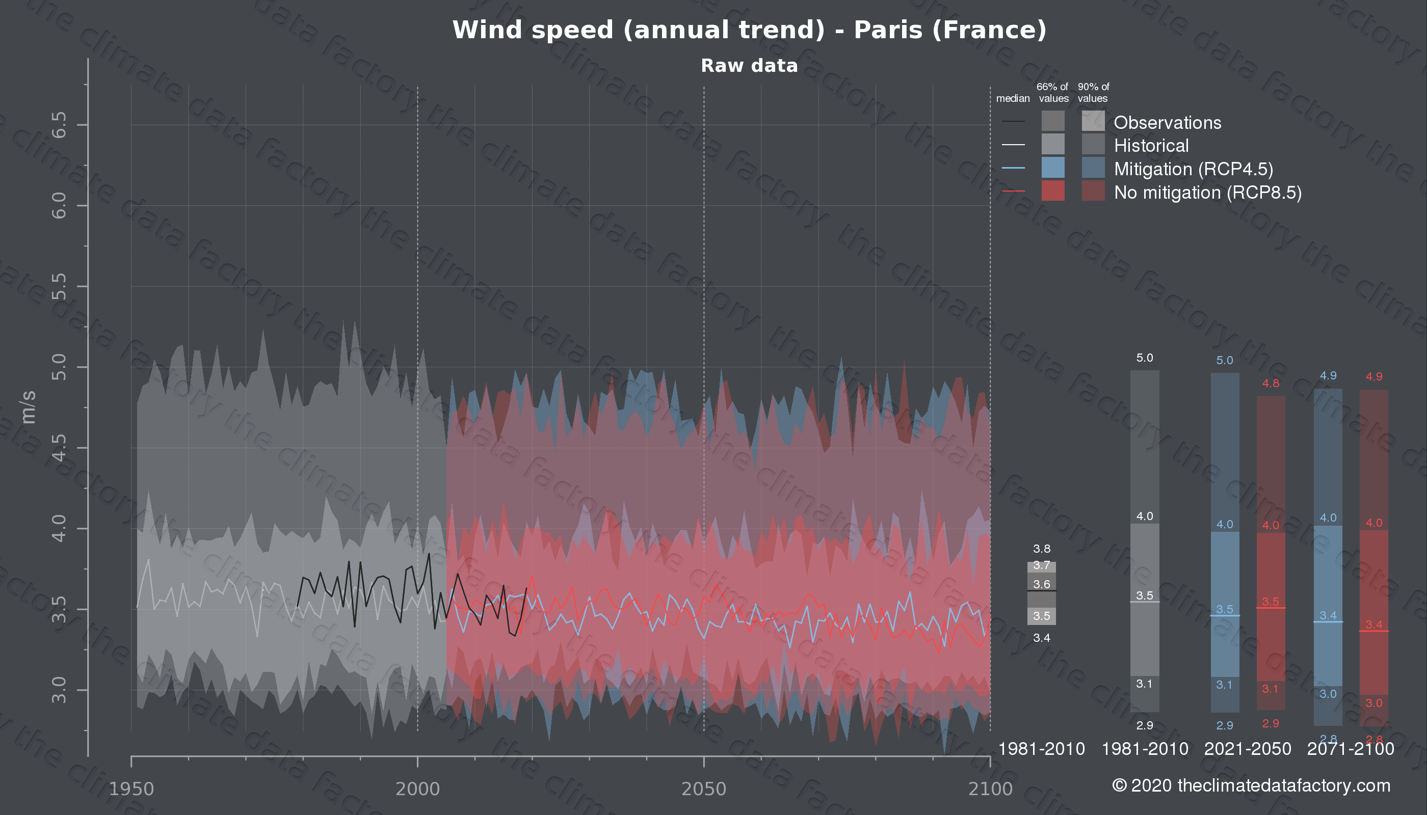 Graphic of projected wind speed for Paris (France) under two climate change mitigation policy scenarios (RCP4.5, RCP8.5). Represented climate data are raw data from IPCC models. https://theclimatedatafactory.com