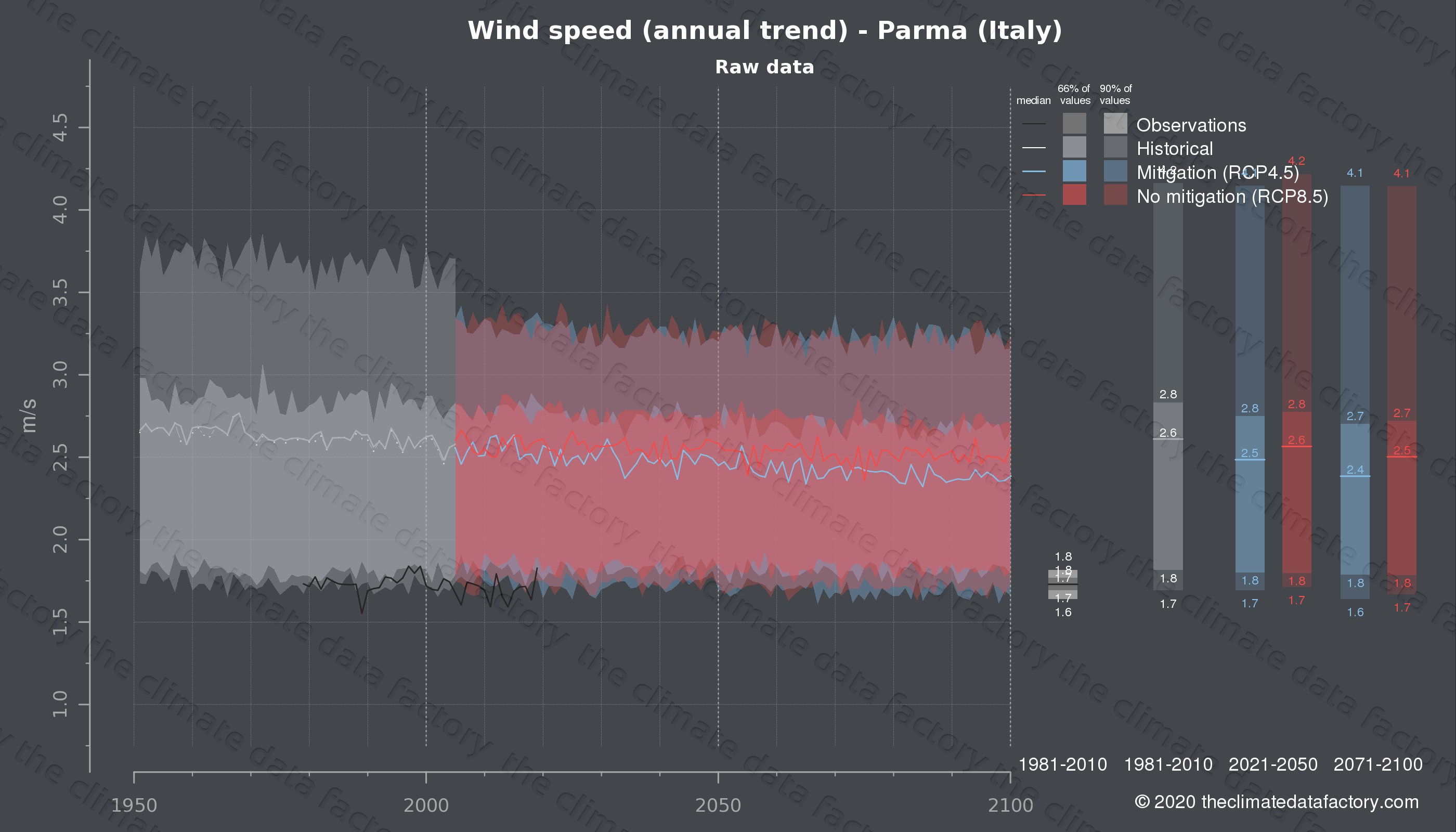 Graphic of projected wind speed for Parma (Italy) under two climate change mitigation policy scenarios (RCP4.5, RCP8.5). Represented climate data are raw data from IPCC models. https://theclimatedatafactory.com