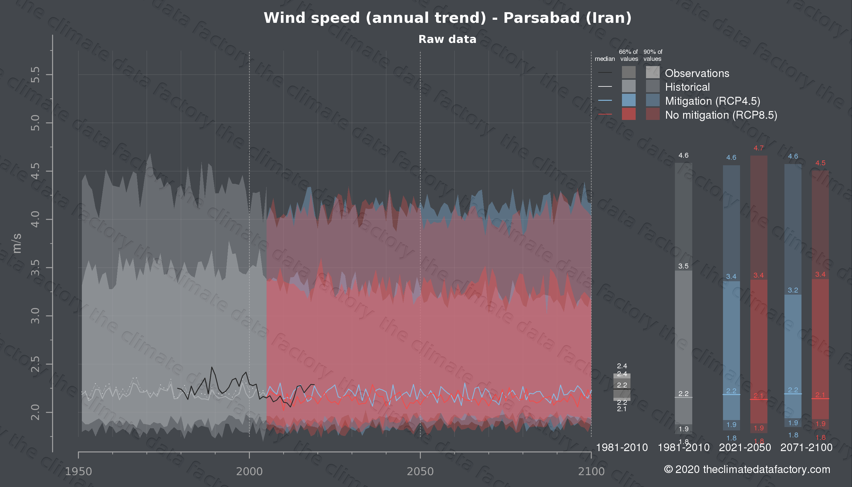 Graphic of projected wind speed for Parsabad (Iran) under two climate change mitigation policy scenarios (RCP4.5, RCP8.5). Represented climate data are raw data from IPCC models. https://theclimatedatafactory.com
