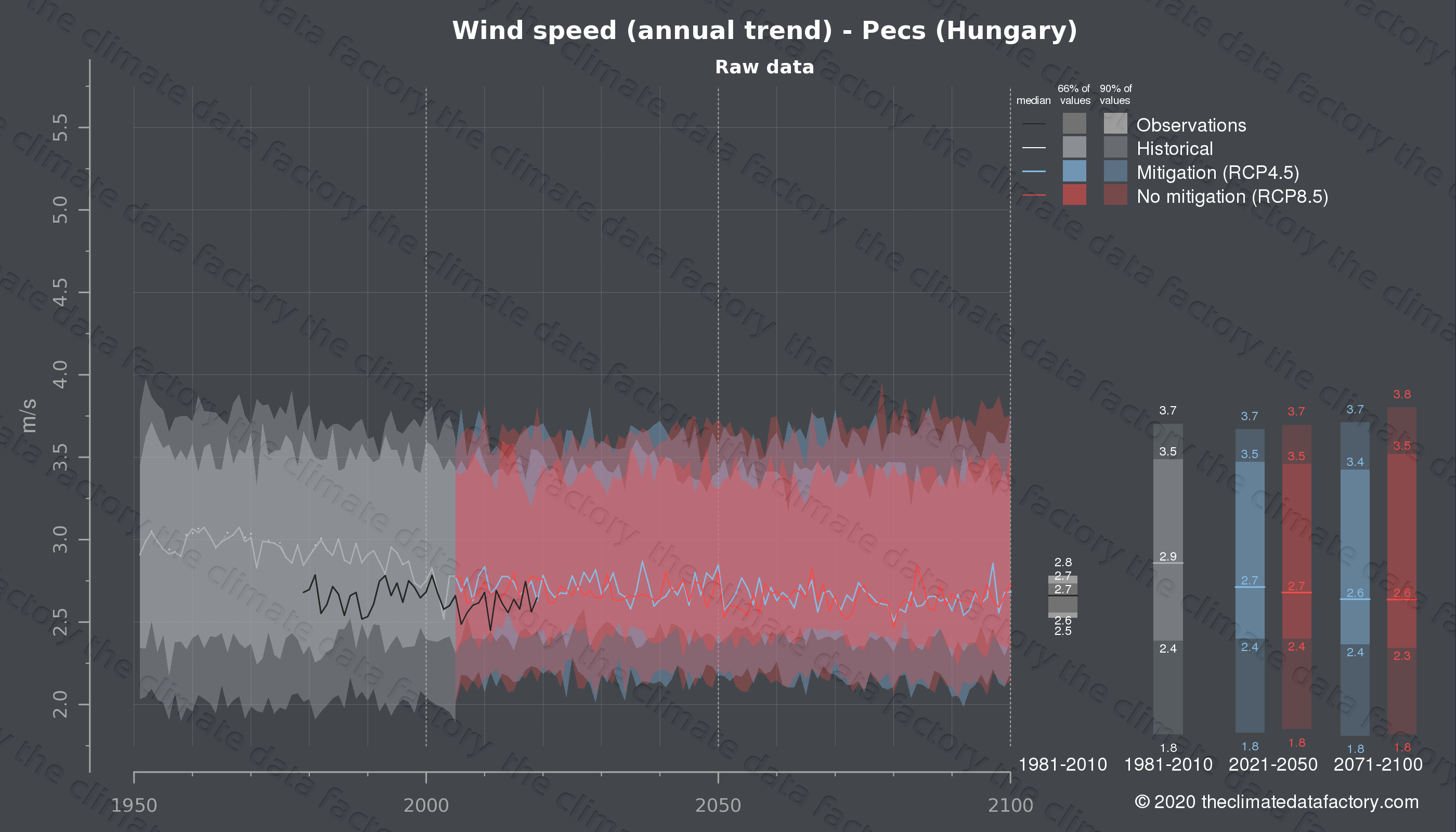 Graphic of projected wind speed for Pecs (Hungary) under two climate change mitigation policy scenarios (RCP4.5, RCP8.5). Represented climate data are raw data from IPCC models. https://theclimatedatafactory.com