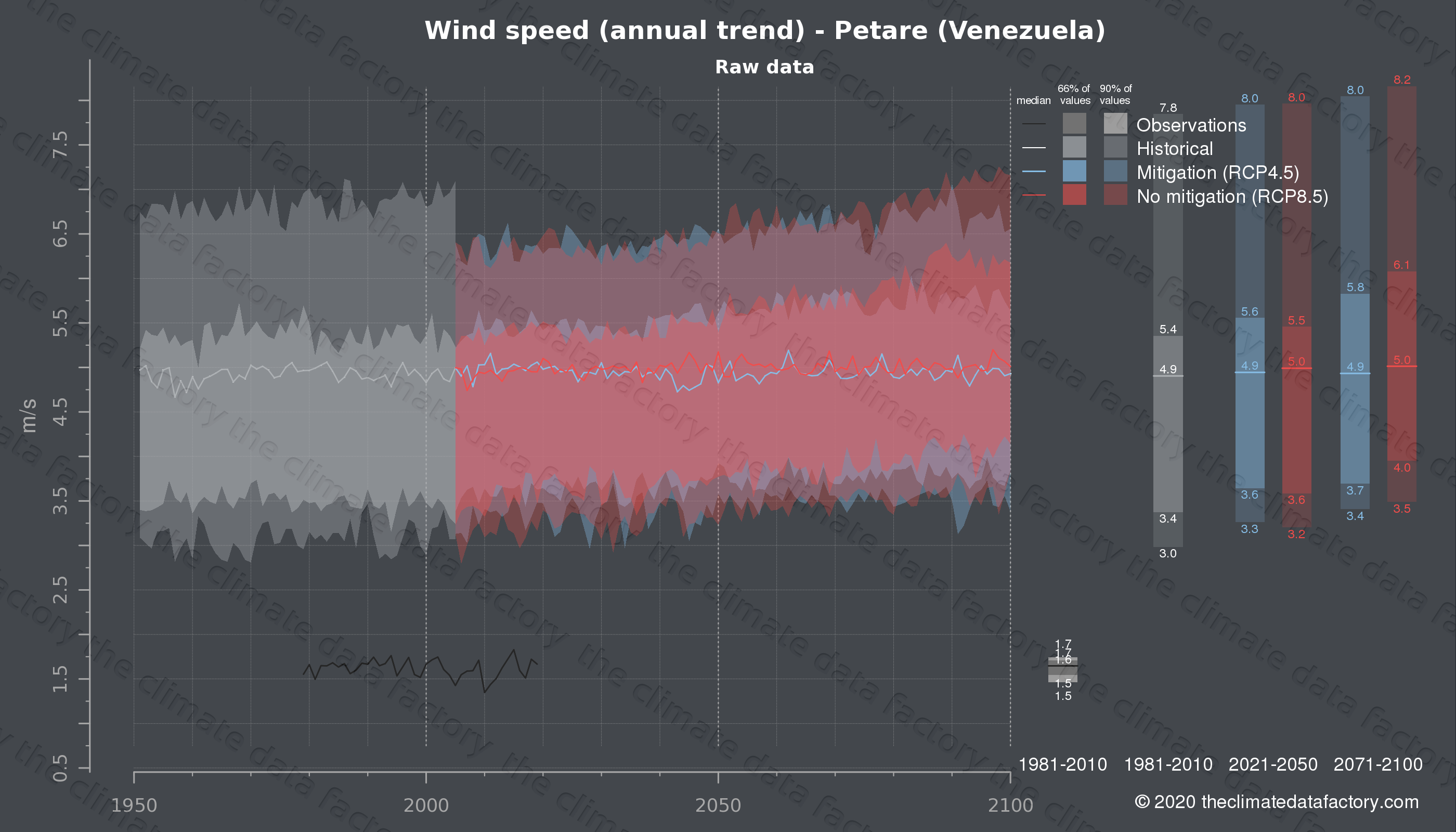 Graphic of projected wind speed for Petare (Venezuela) under two climate change mitigation policy scenarios (RCP4.5, RCP8.5). Represented climate data are raw data from IPCC models. https://theclimatedatafactory.com