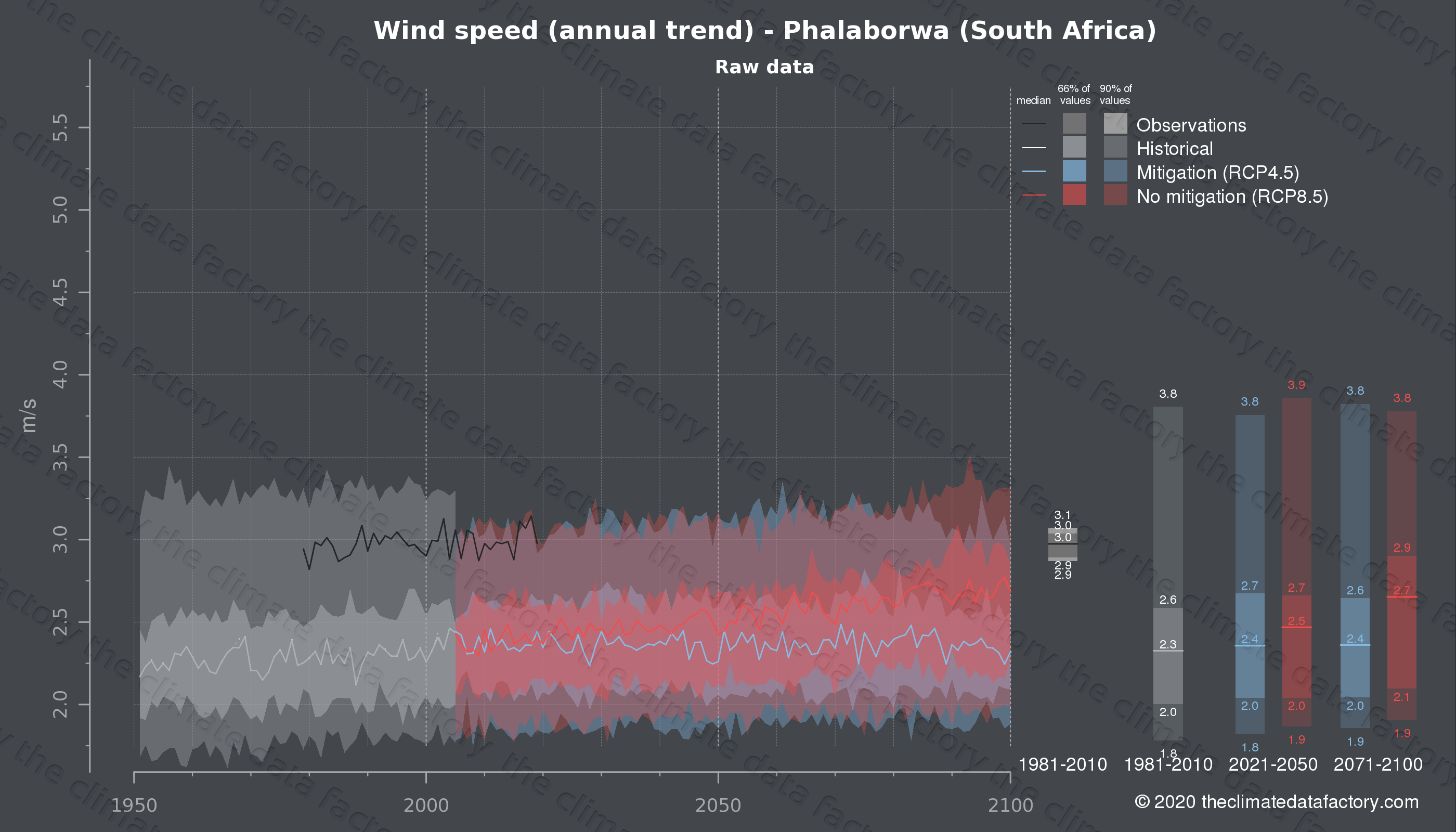 Graphic of projected wind speed for Phalaborwa (South Africa) under two climate change mitigation policy scenarios (RCP4.5, RCP8.5). Represented climate data are raw data from IPCC models. https://theclimatedatafactory.com