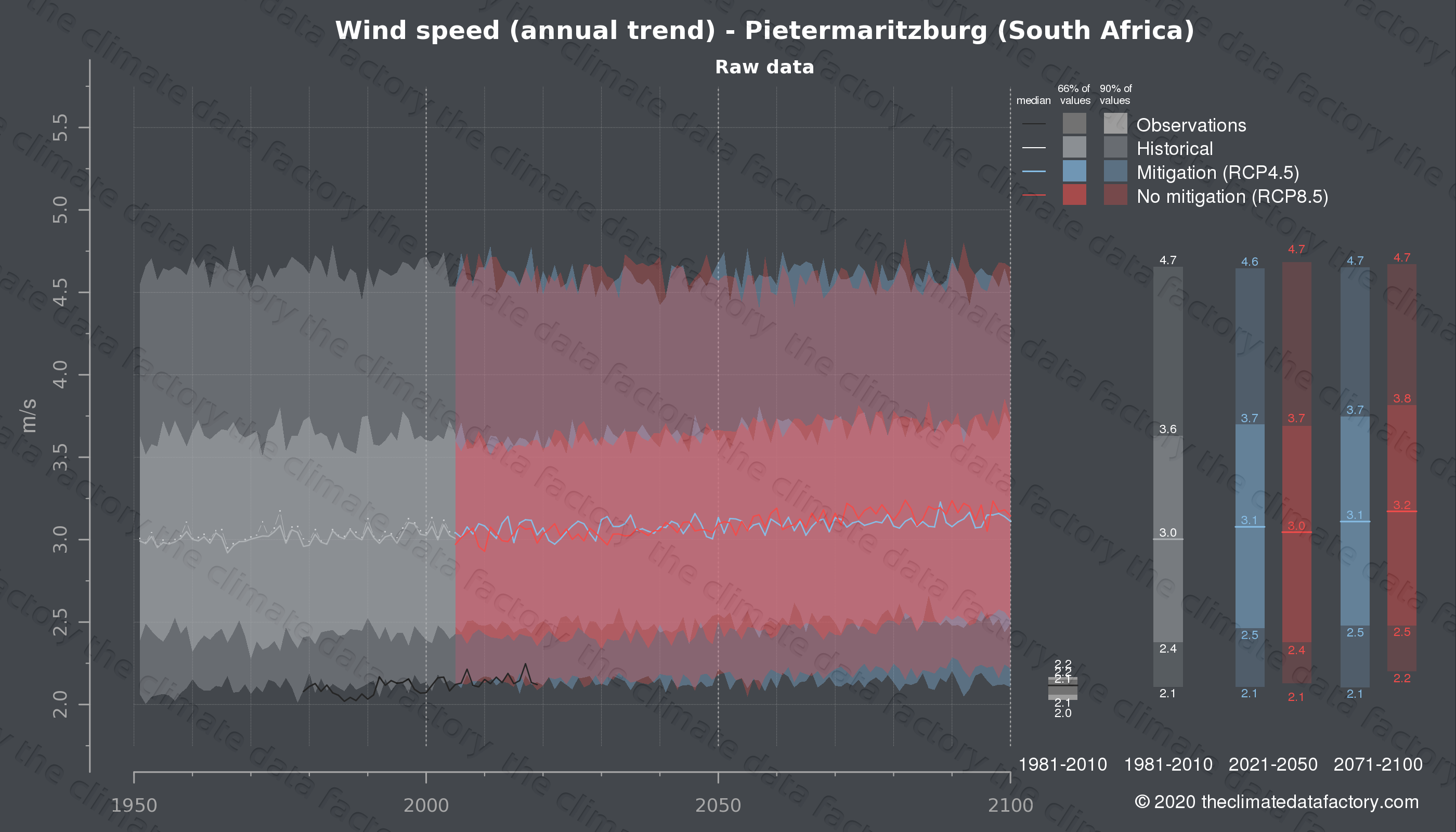 Graphic of projected wind speed for Pietermaritzburg (South Africa) under two climate change mitigation policy scenarios (RCP4.5, RCP8.5). Represented climate data are raw data from IPCC models. https://theclimatedatafactory.com